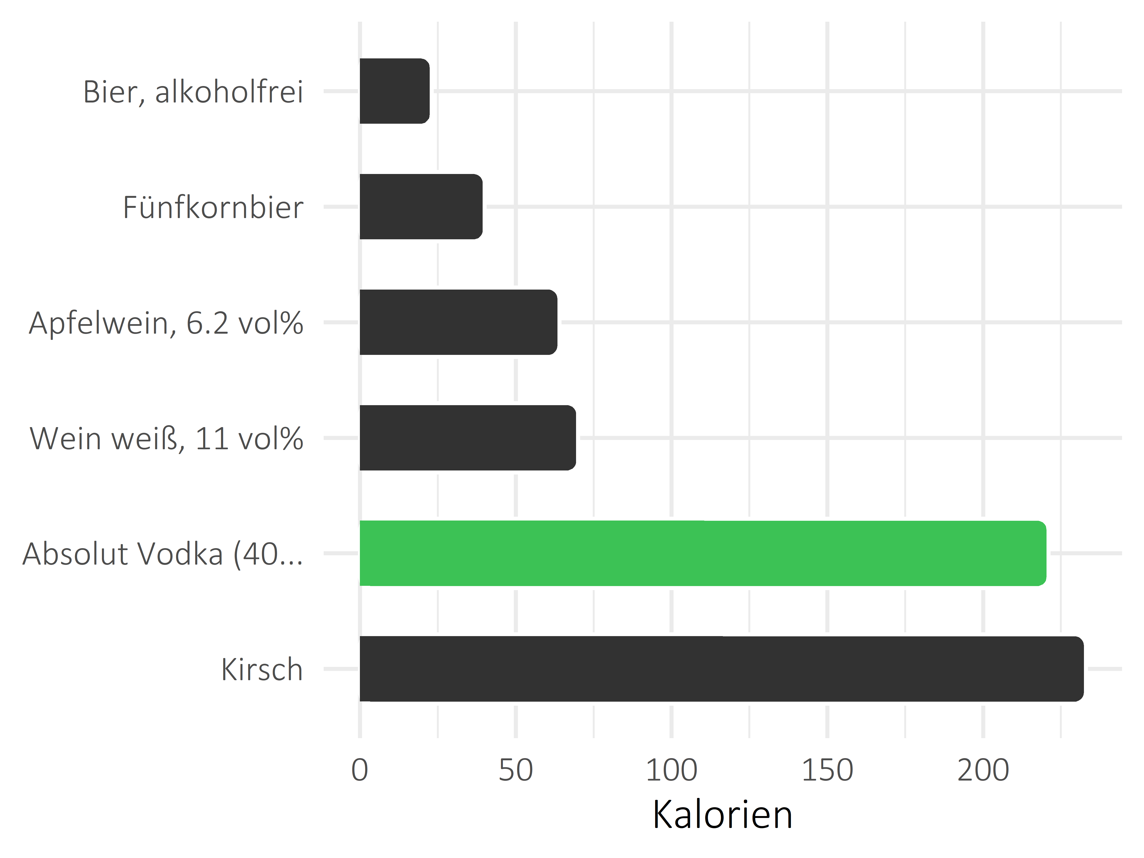 alkoholhaltige Getränke Kilokalorien