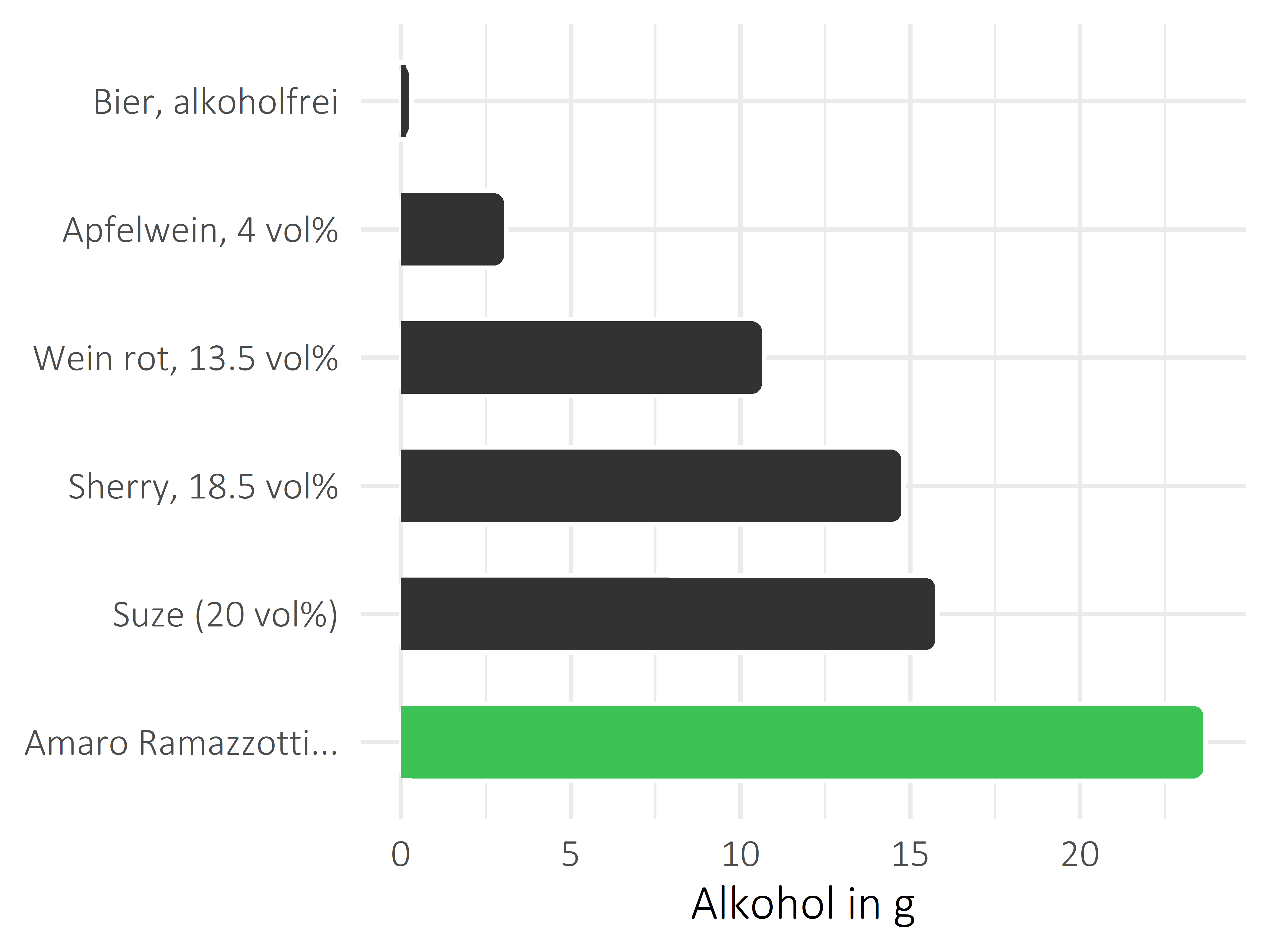 alkoholhaltige Getränke Alkohol