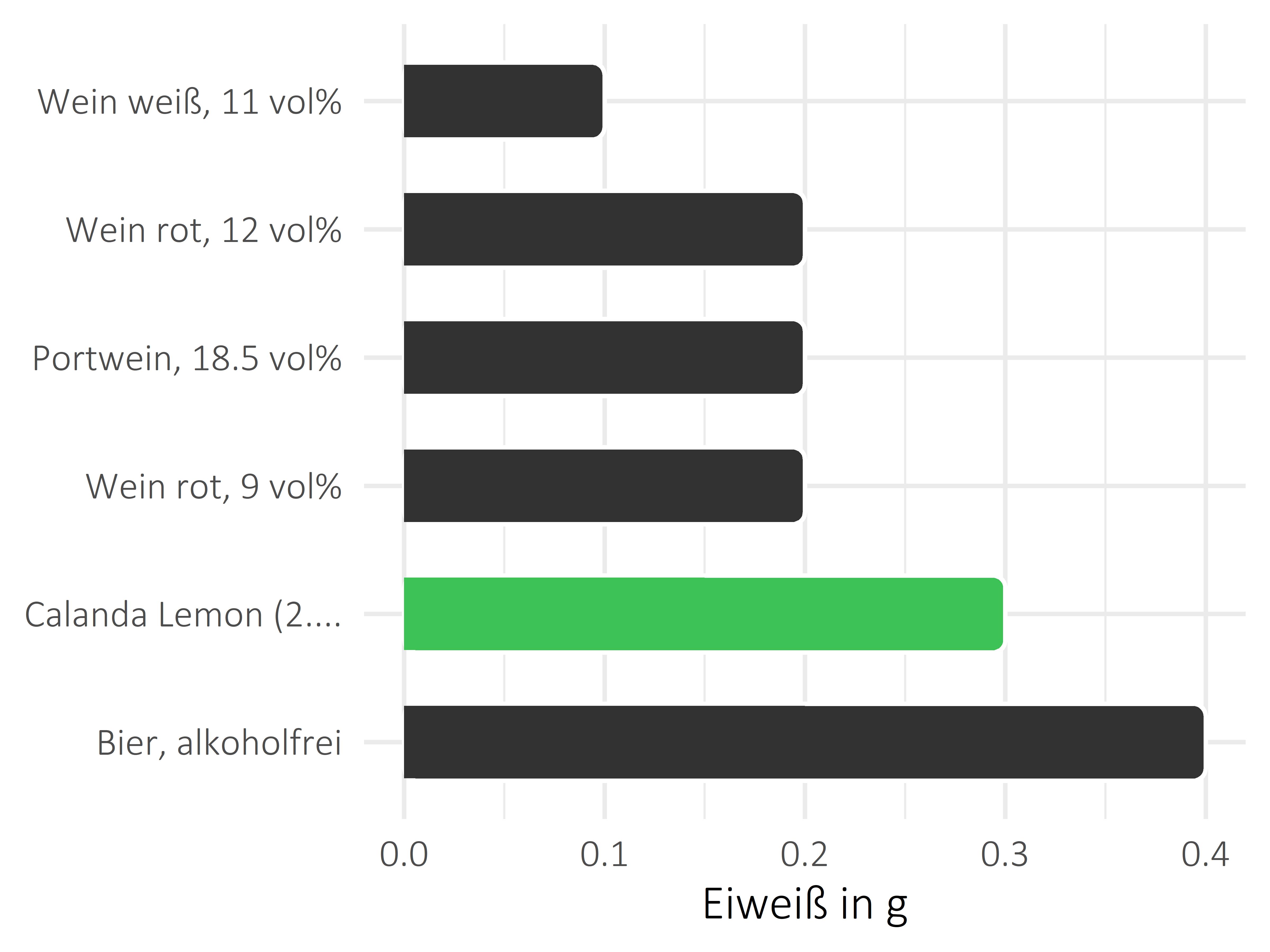 alkoholhaltige Getränke Protein