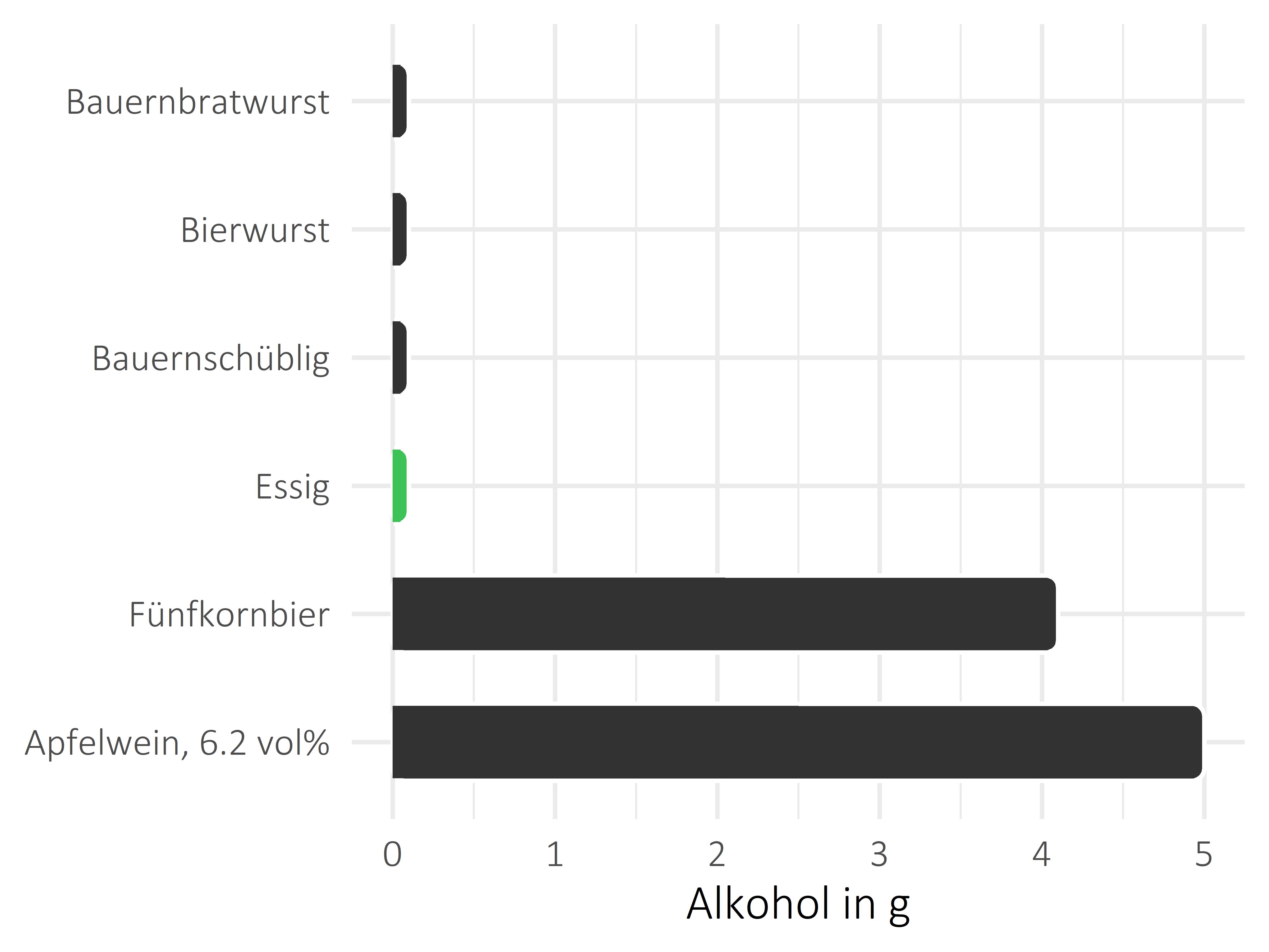 Saucen, Zutaten und Gewürze Alkohol