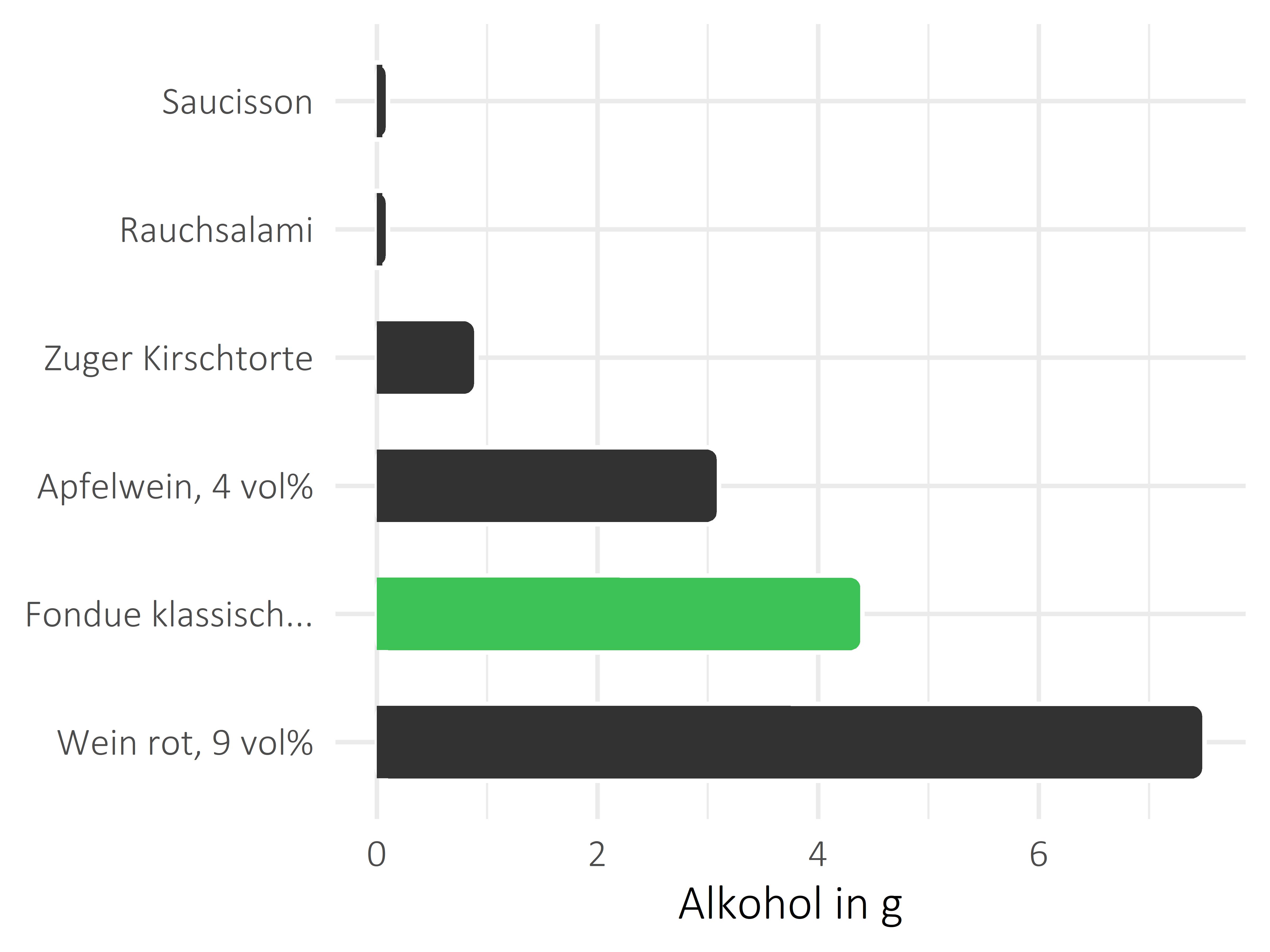 Gerichte Alkohol