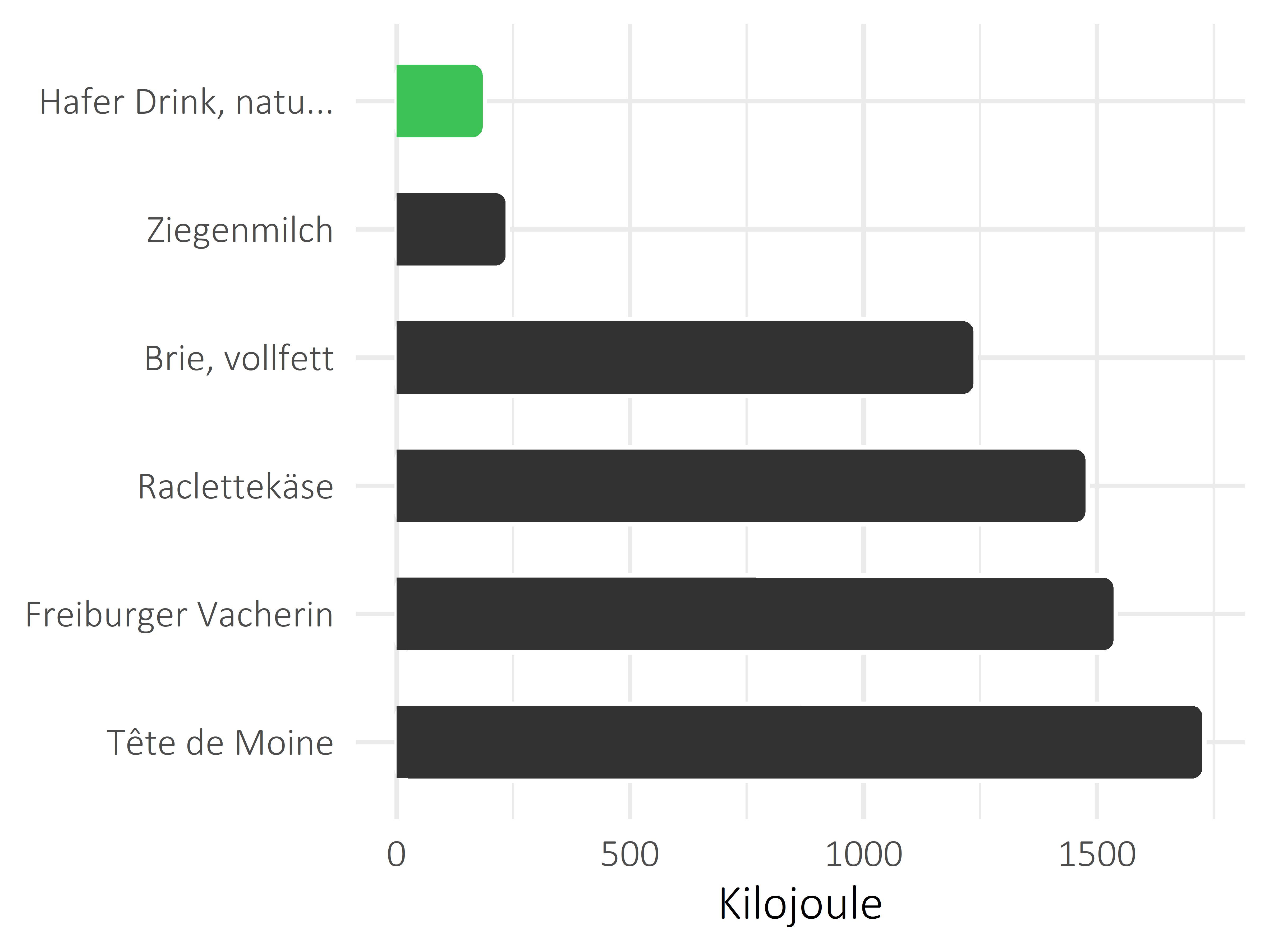 Milchprodukte Kilojoule