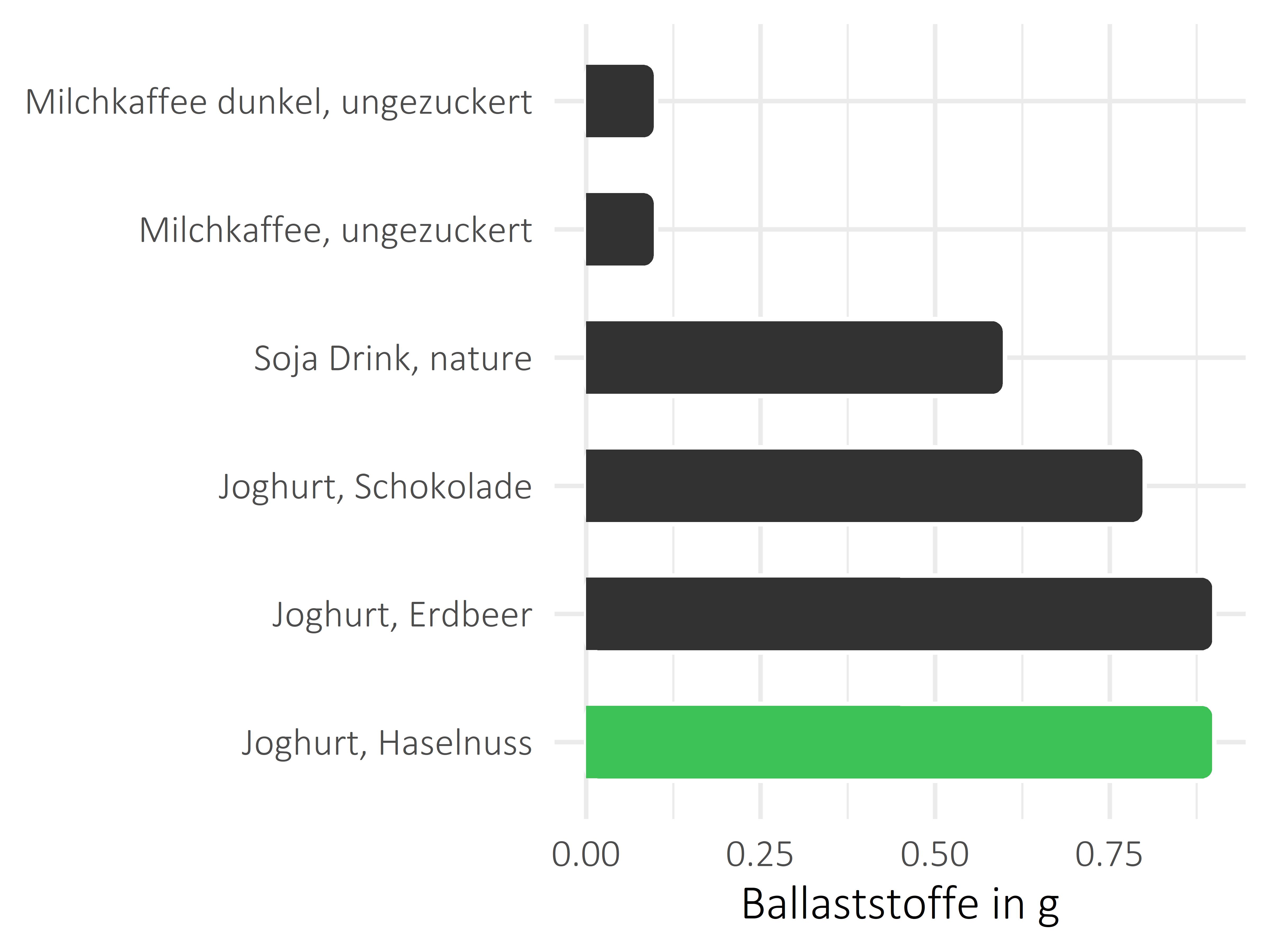 Milchprodukte Ballaststoffe