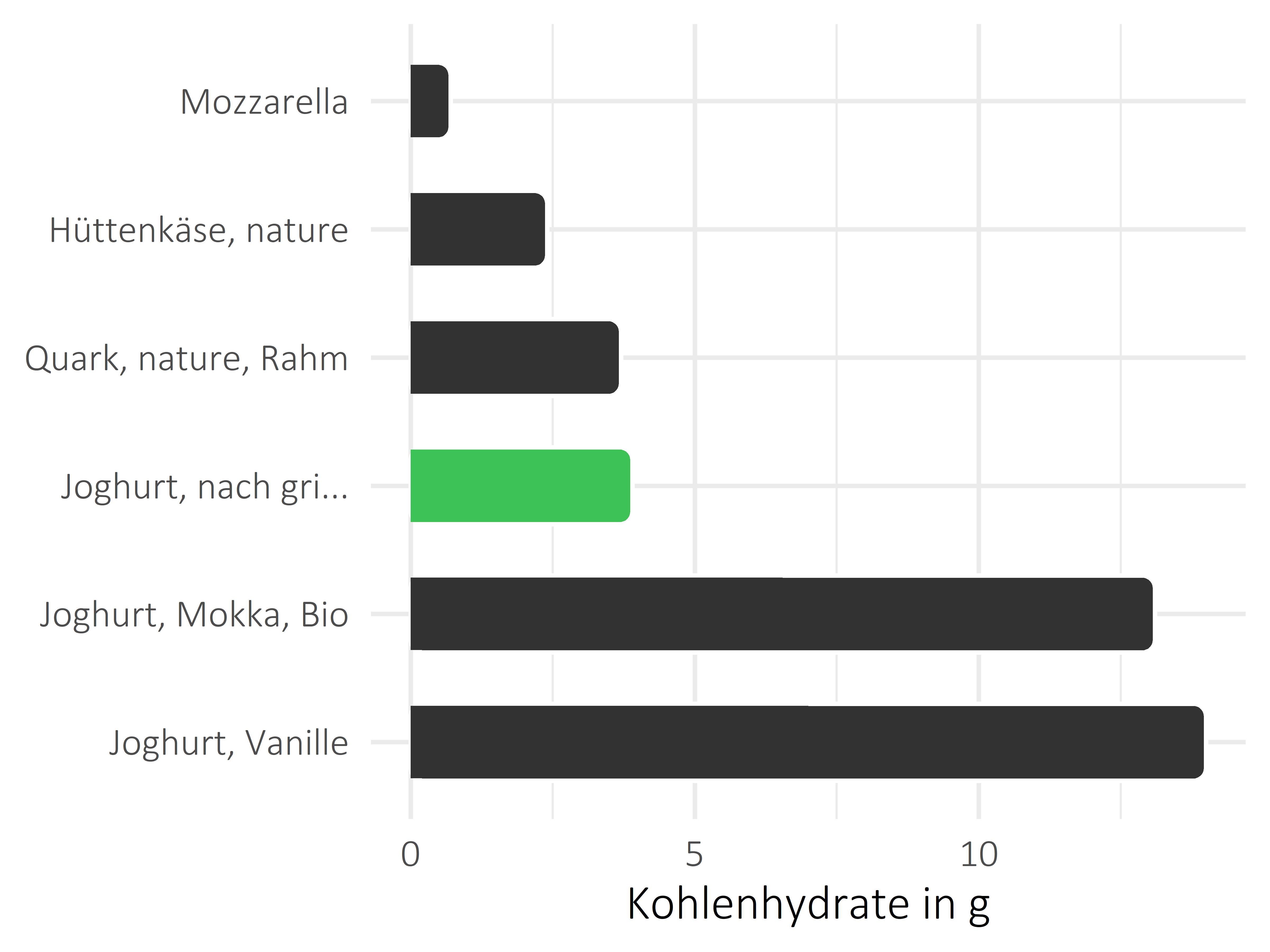 Milchprodukte Kohlenhydrate