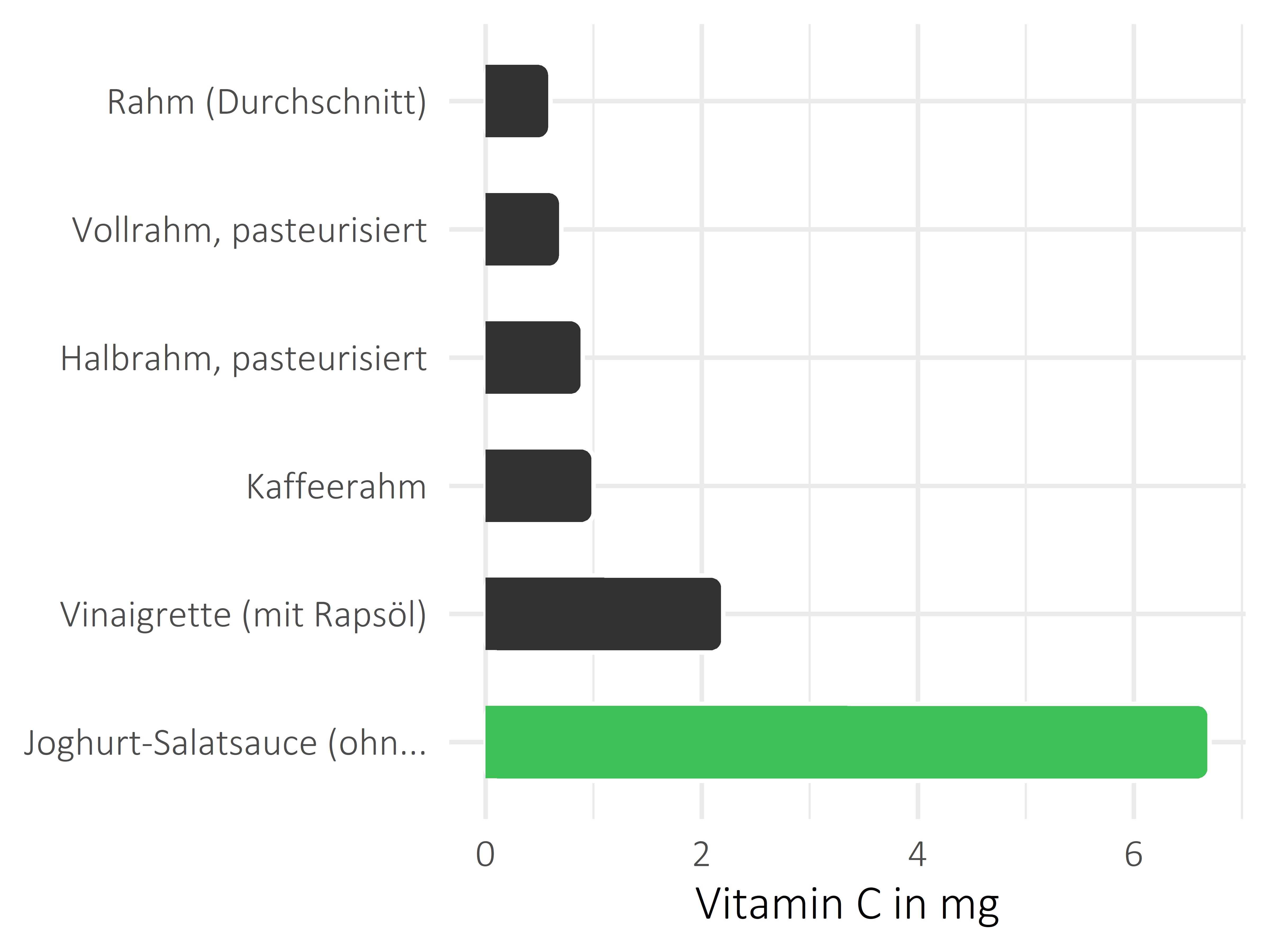Fette und Öle Ascorbinsäure