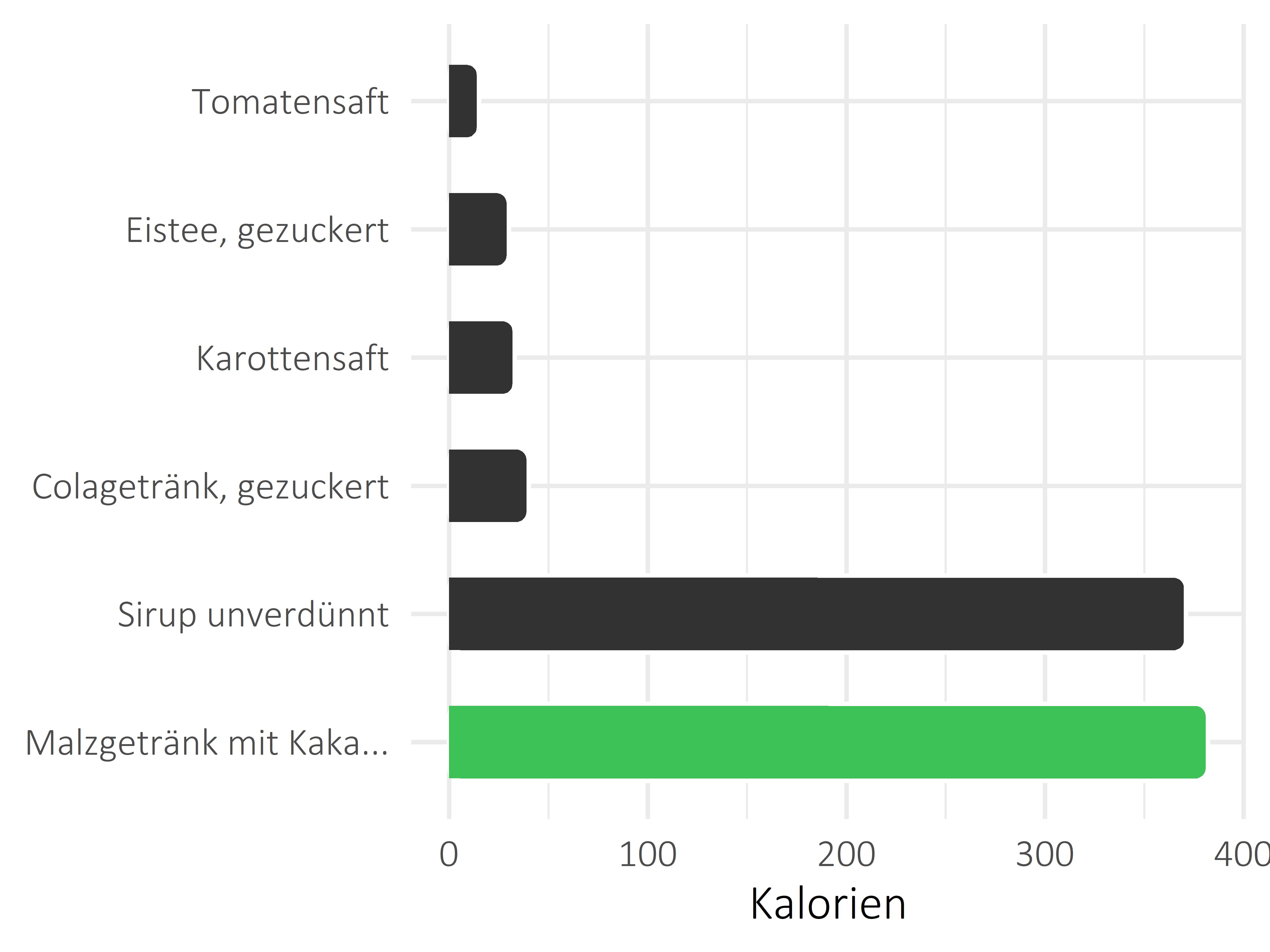 alkoholfreie Getränke Kilokalorien