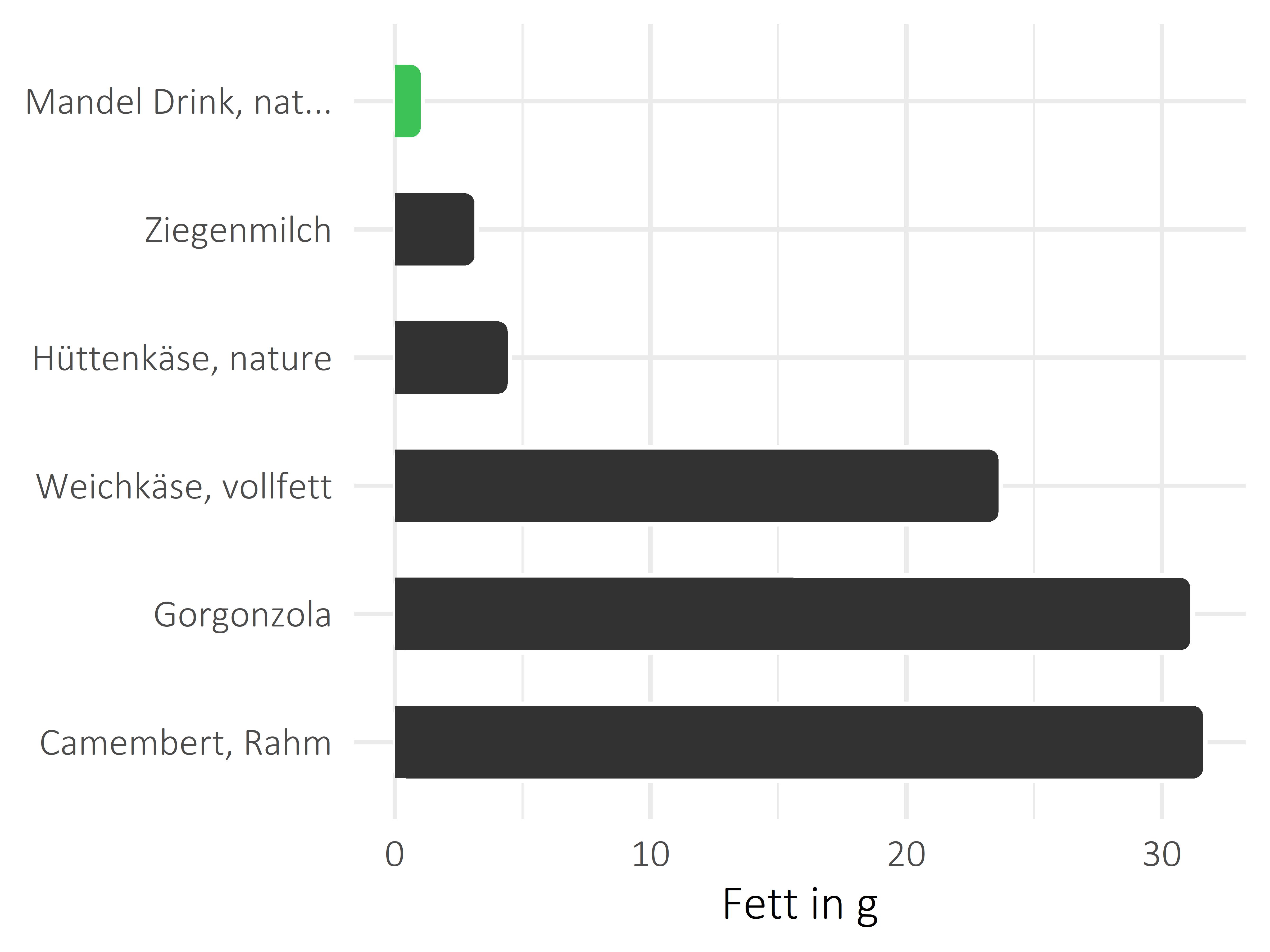 Milchprodukte Fettanteil