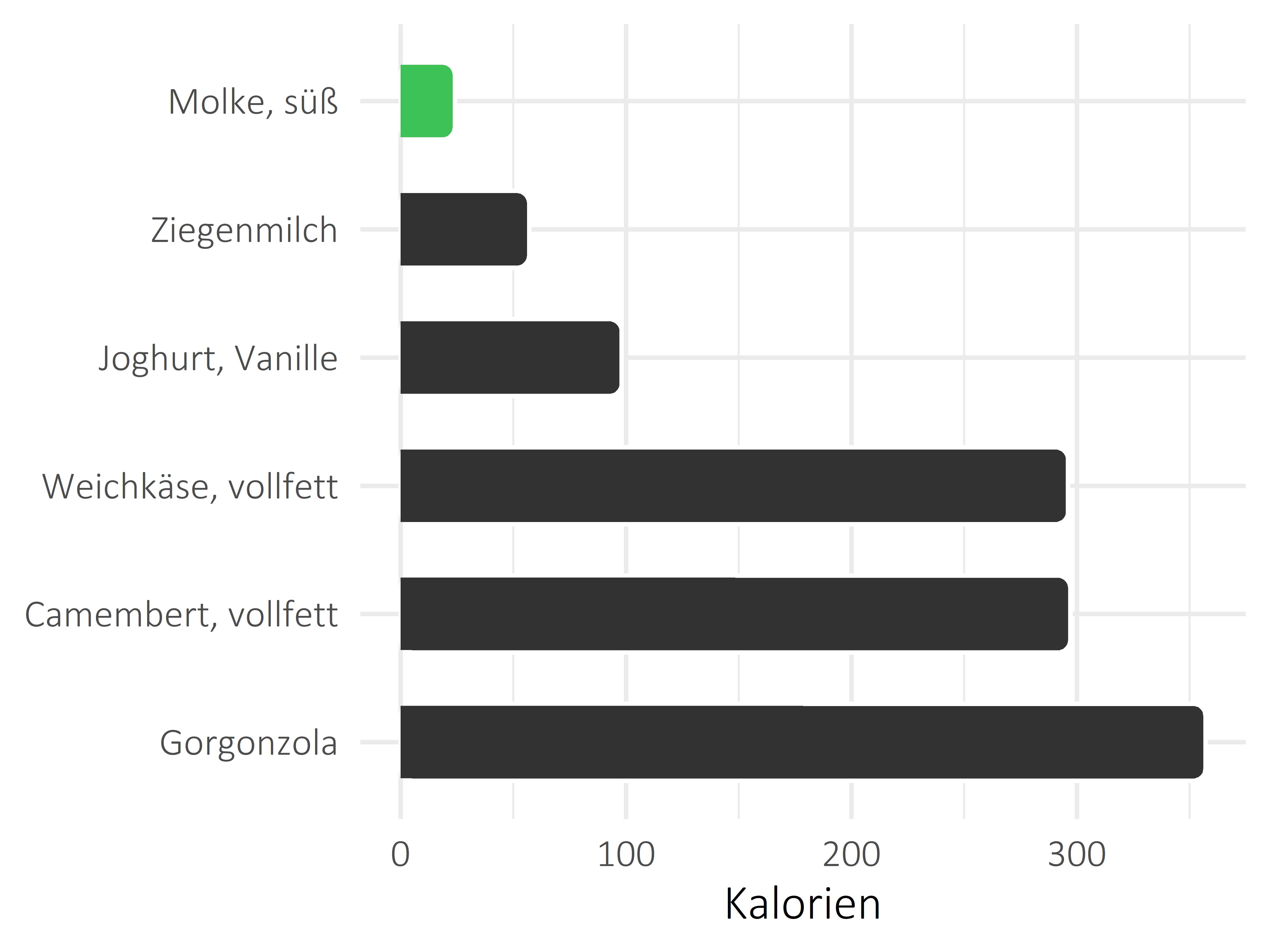 Milchprodukte Kalorien
