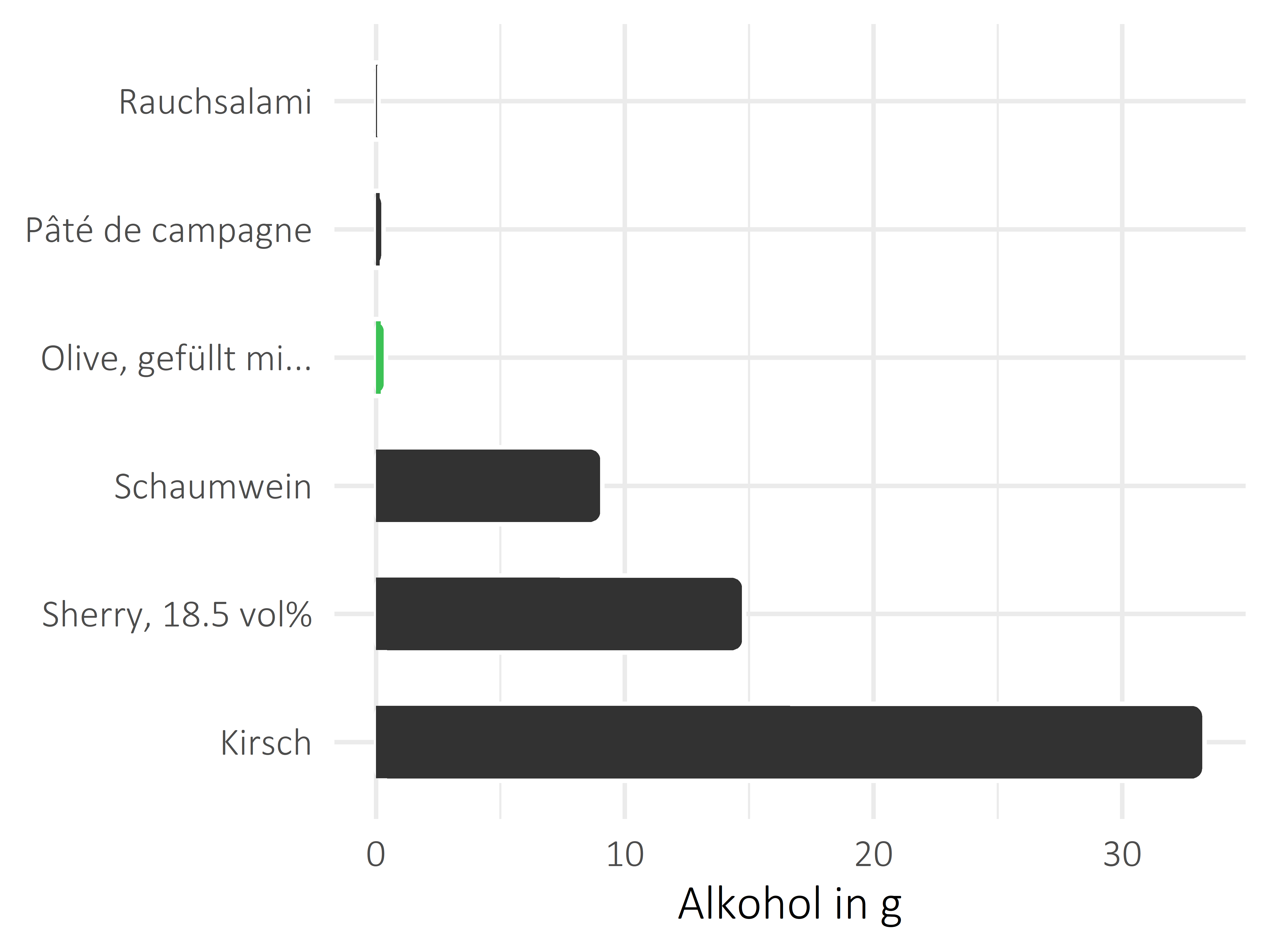 salzige Snacks Alkohol