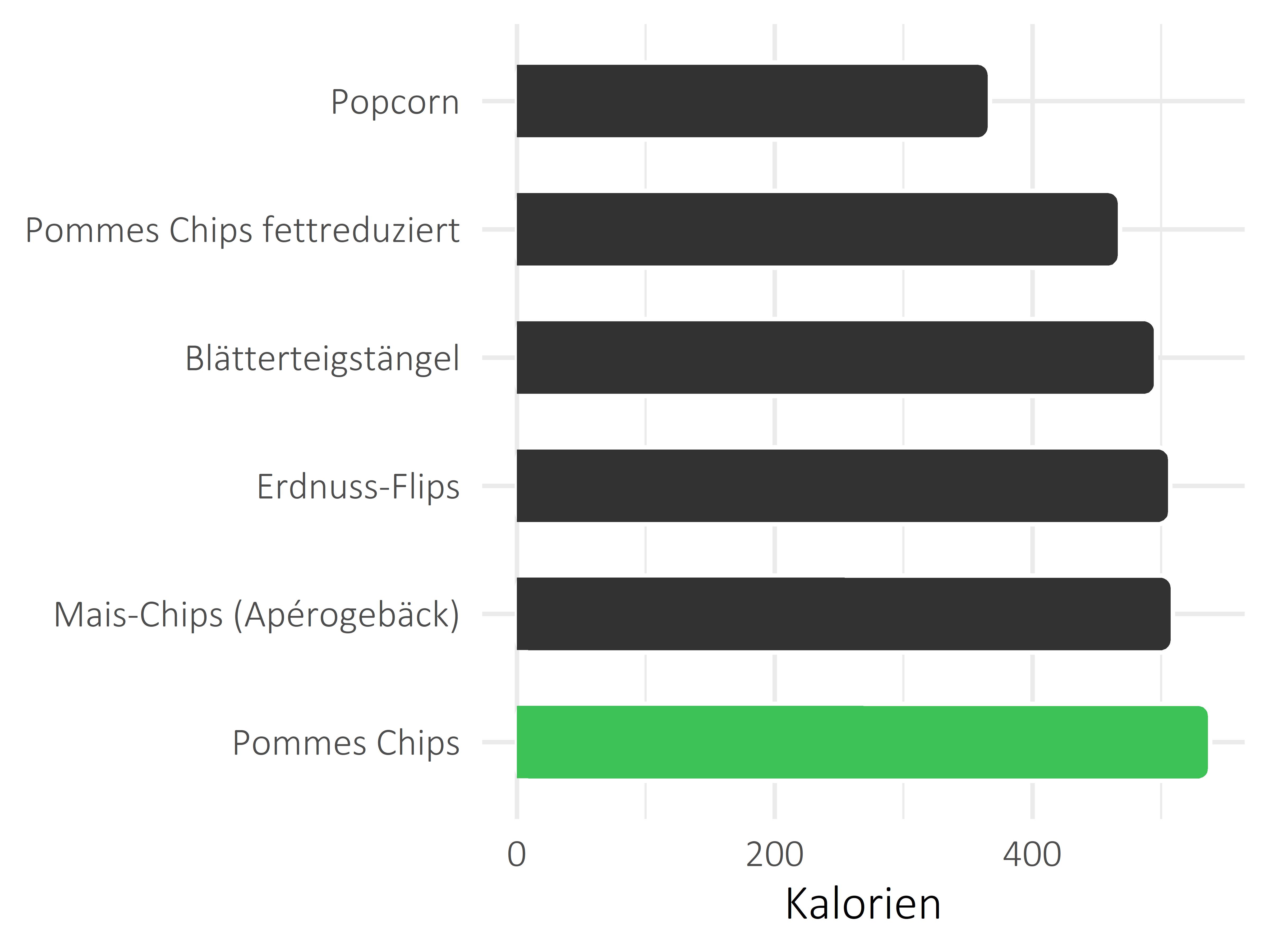 Chips Kalorien Vergleich