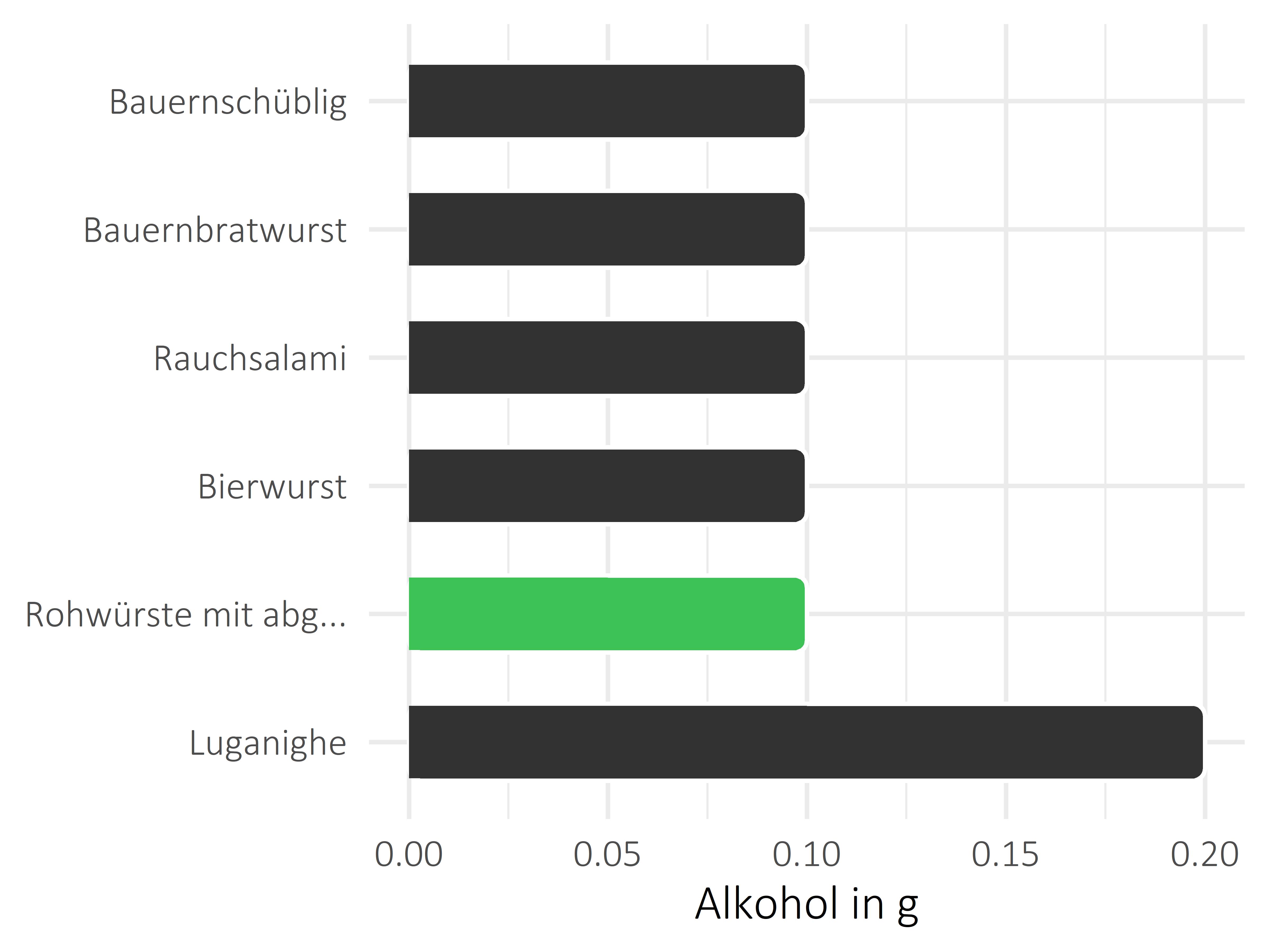 Fleisch- und Wurstwaren Alkohol