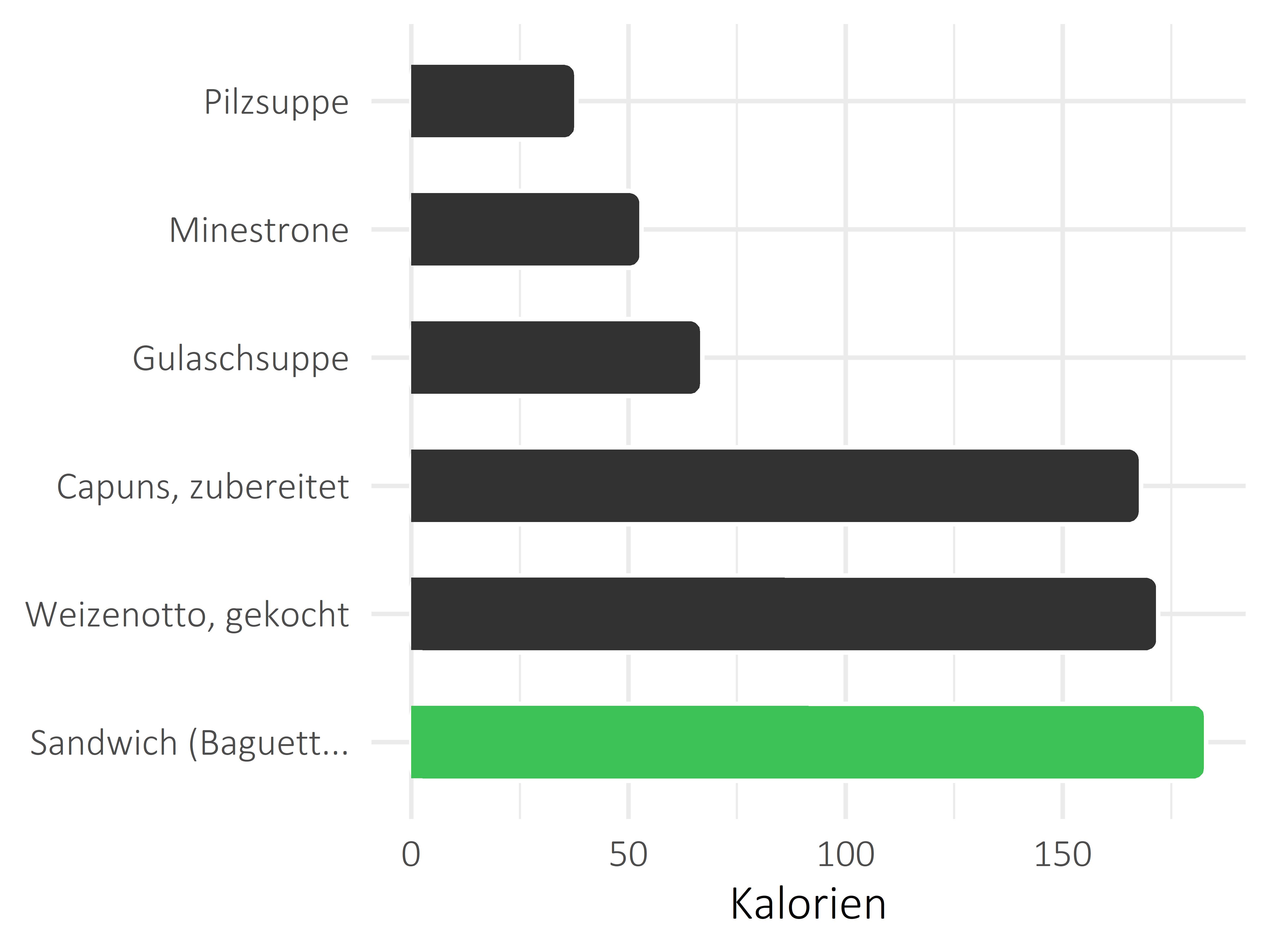 Gerichte Kilokalorien