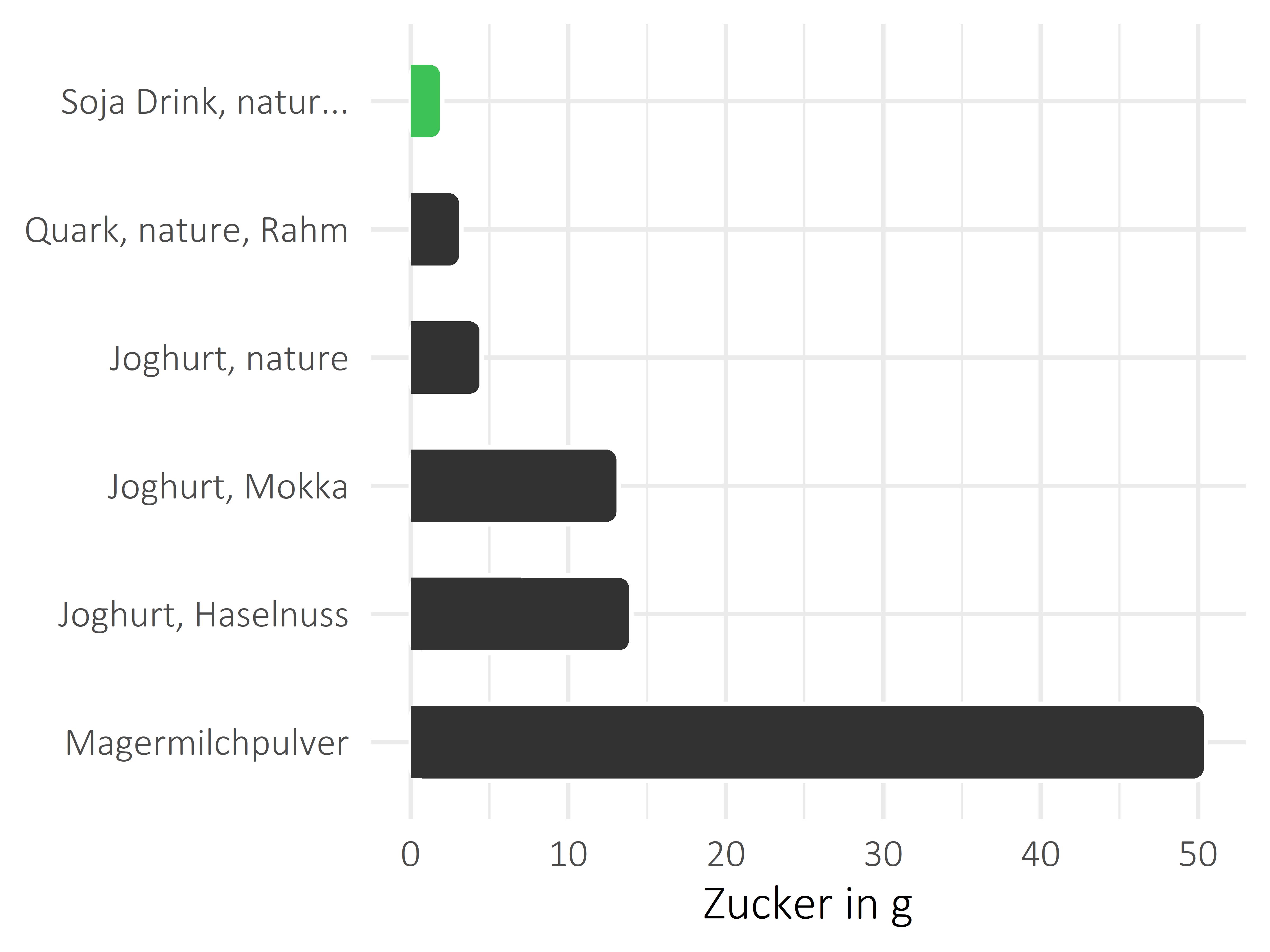 Milchprodukte Zucker