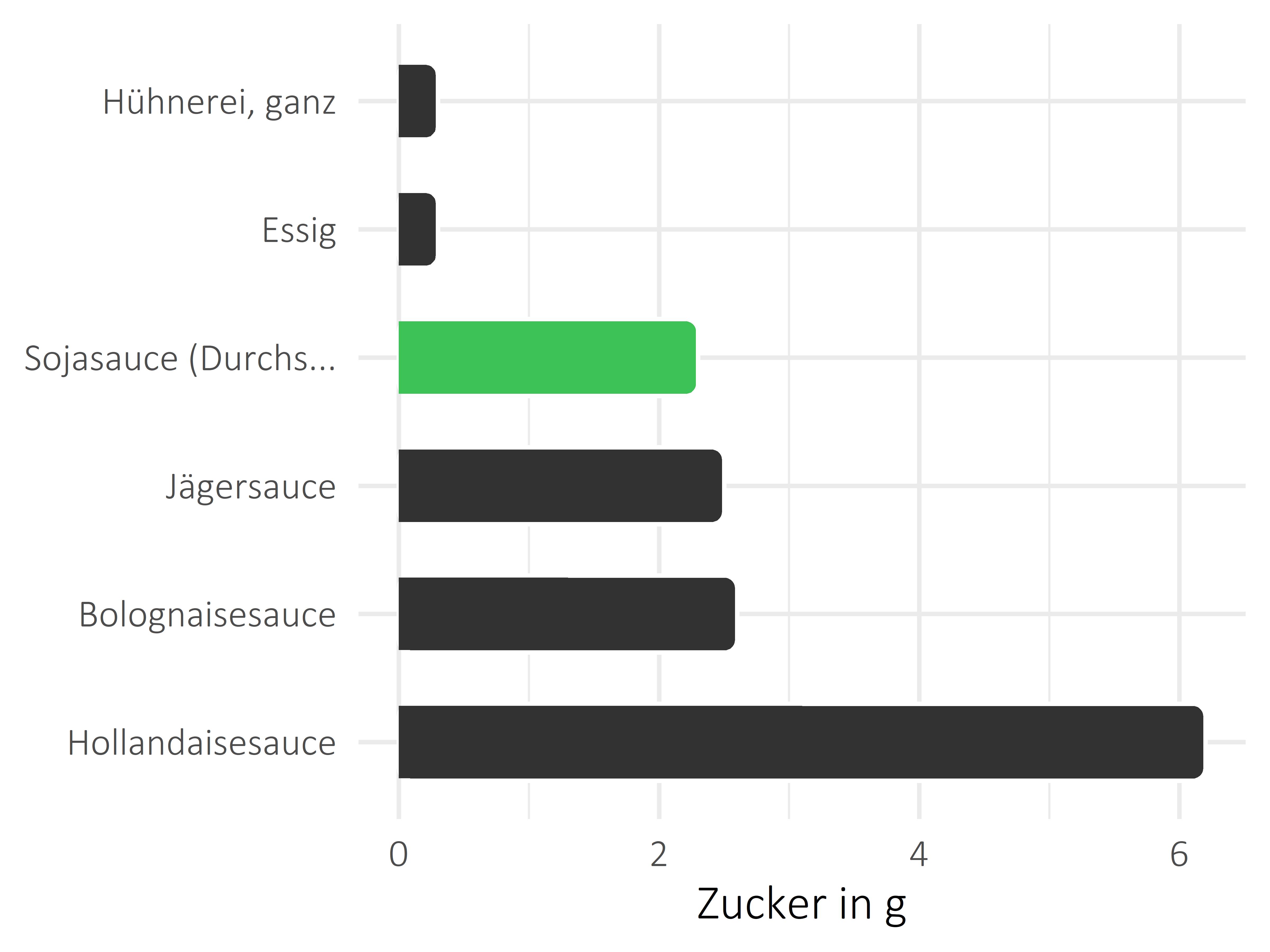 Saucen, Zutaten und Gewürze Zucker