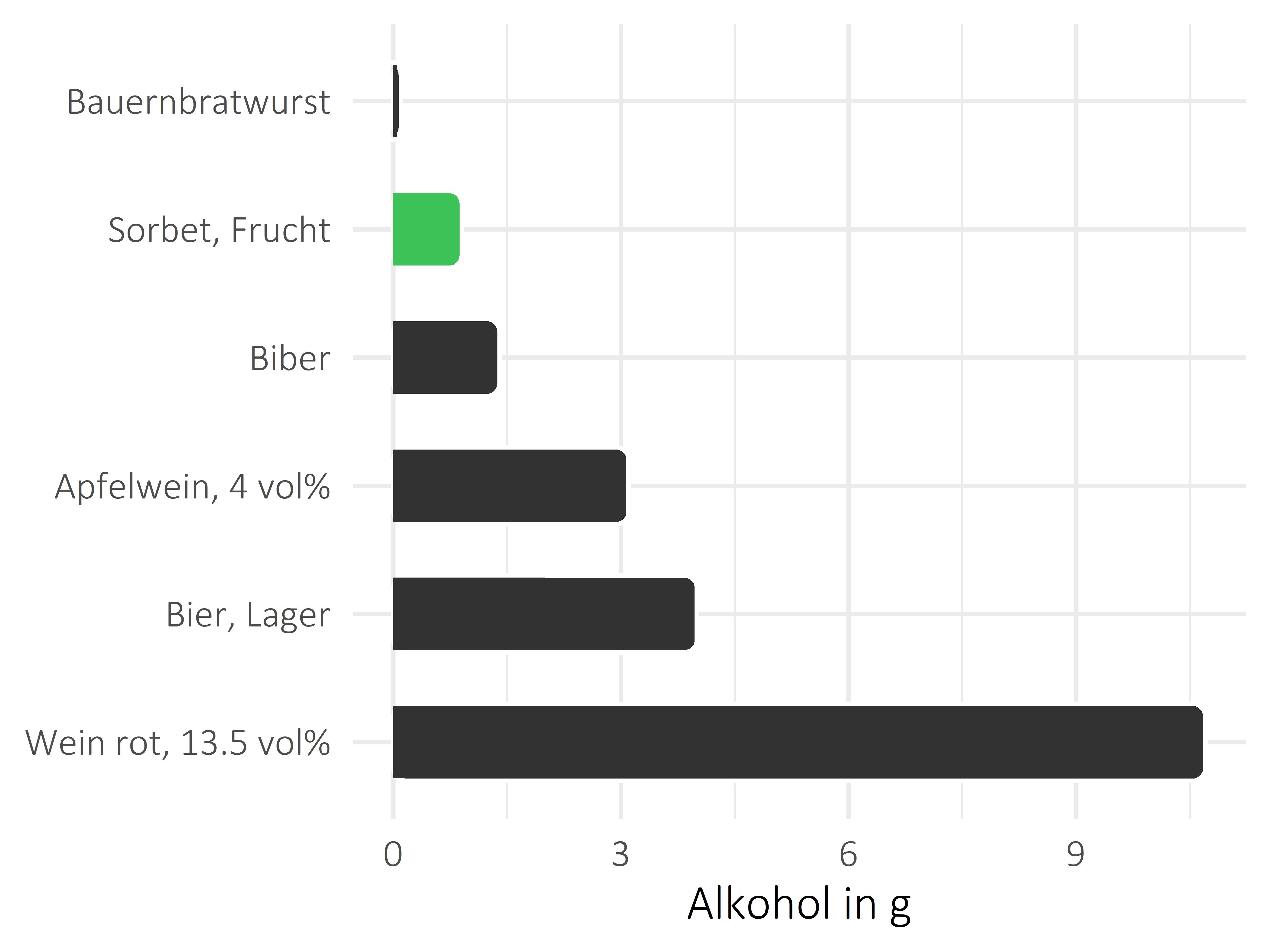 Süßigkeiten Alkohol