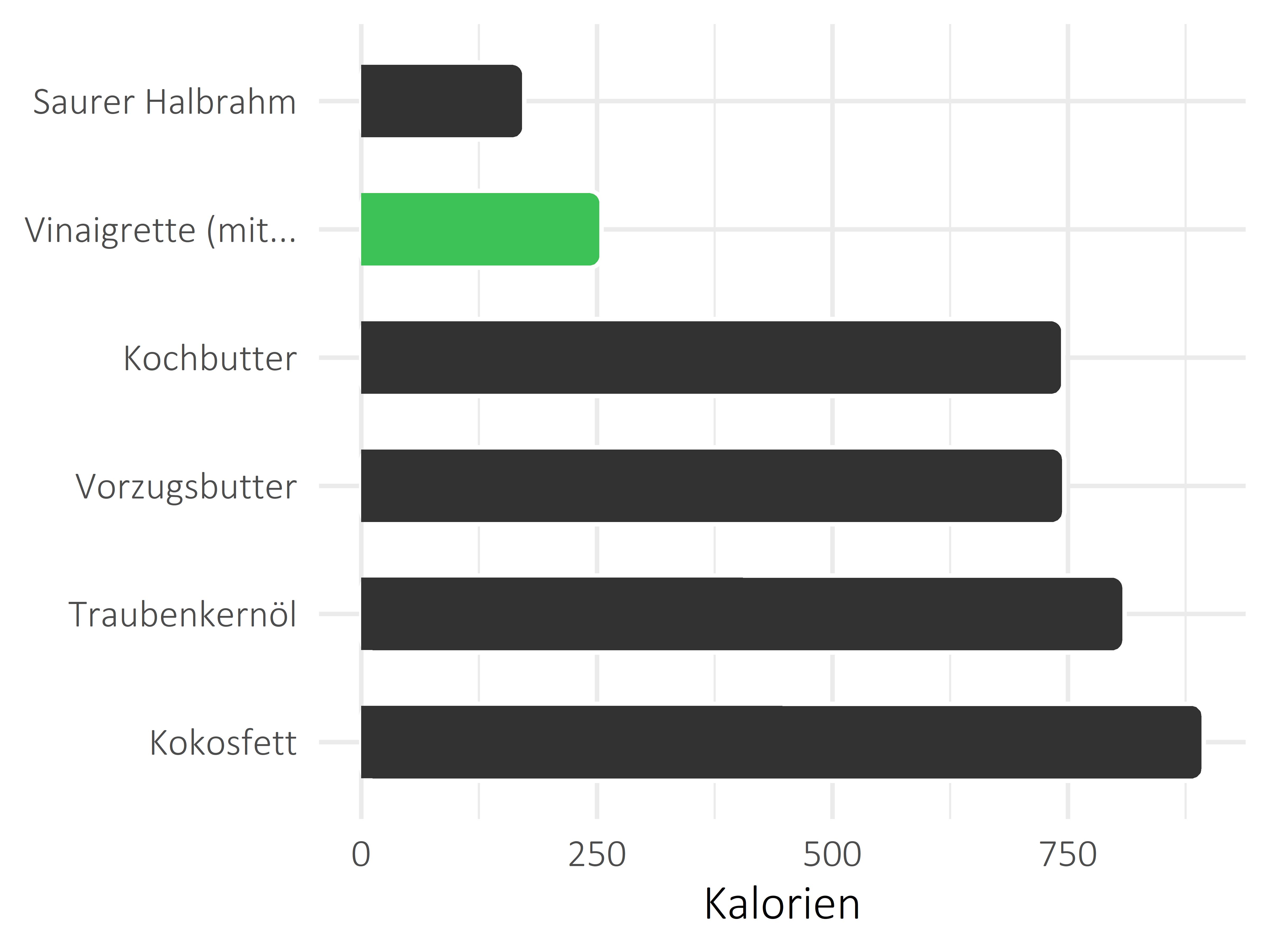 Fette und Öle Kilokalorien