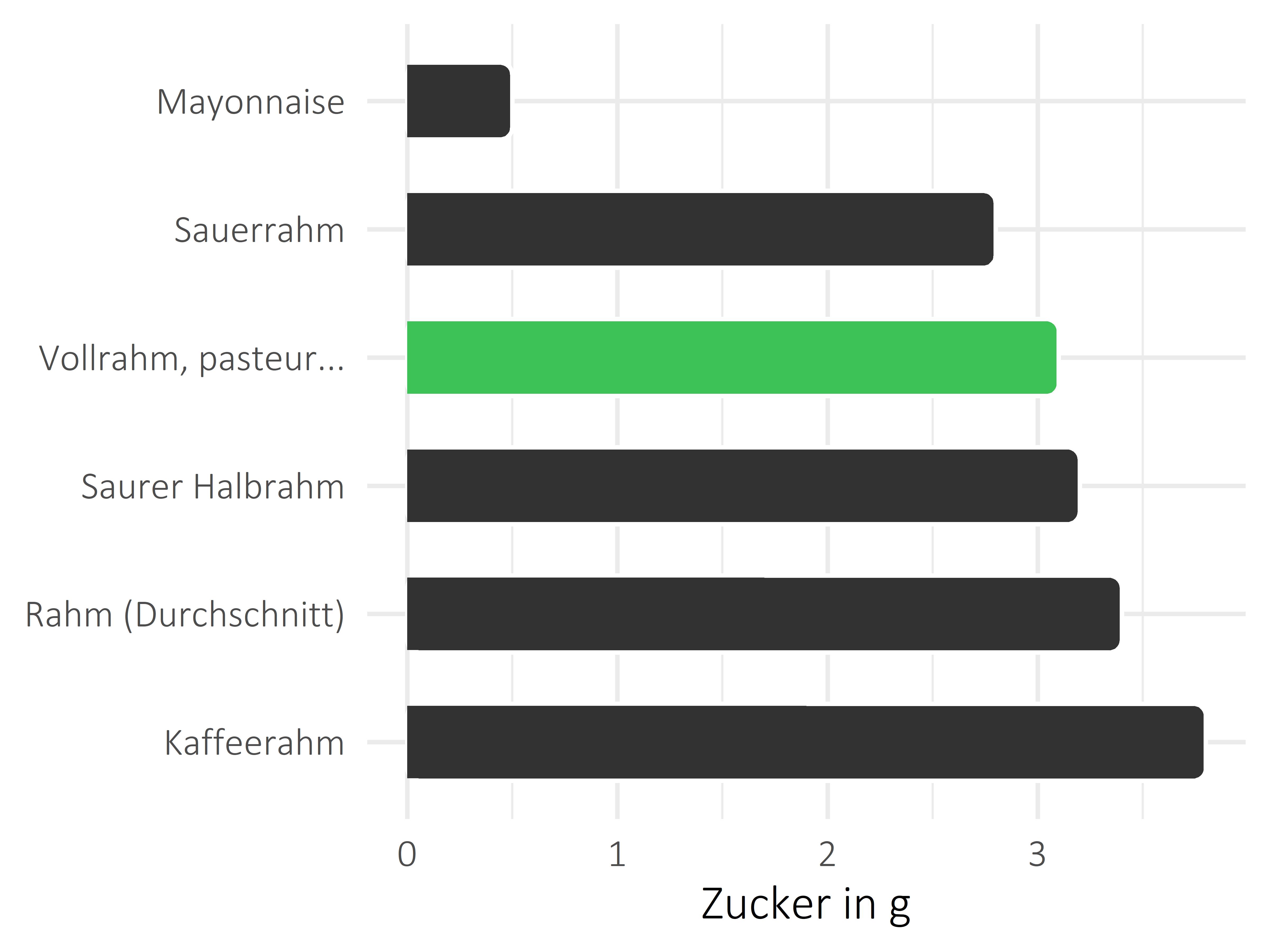 Fette und Öle Zucker