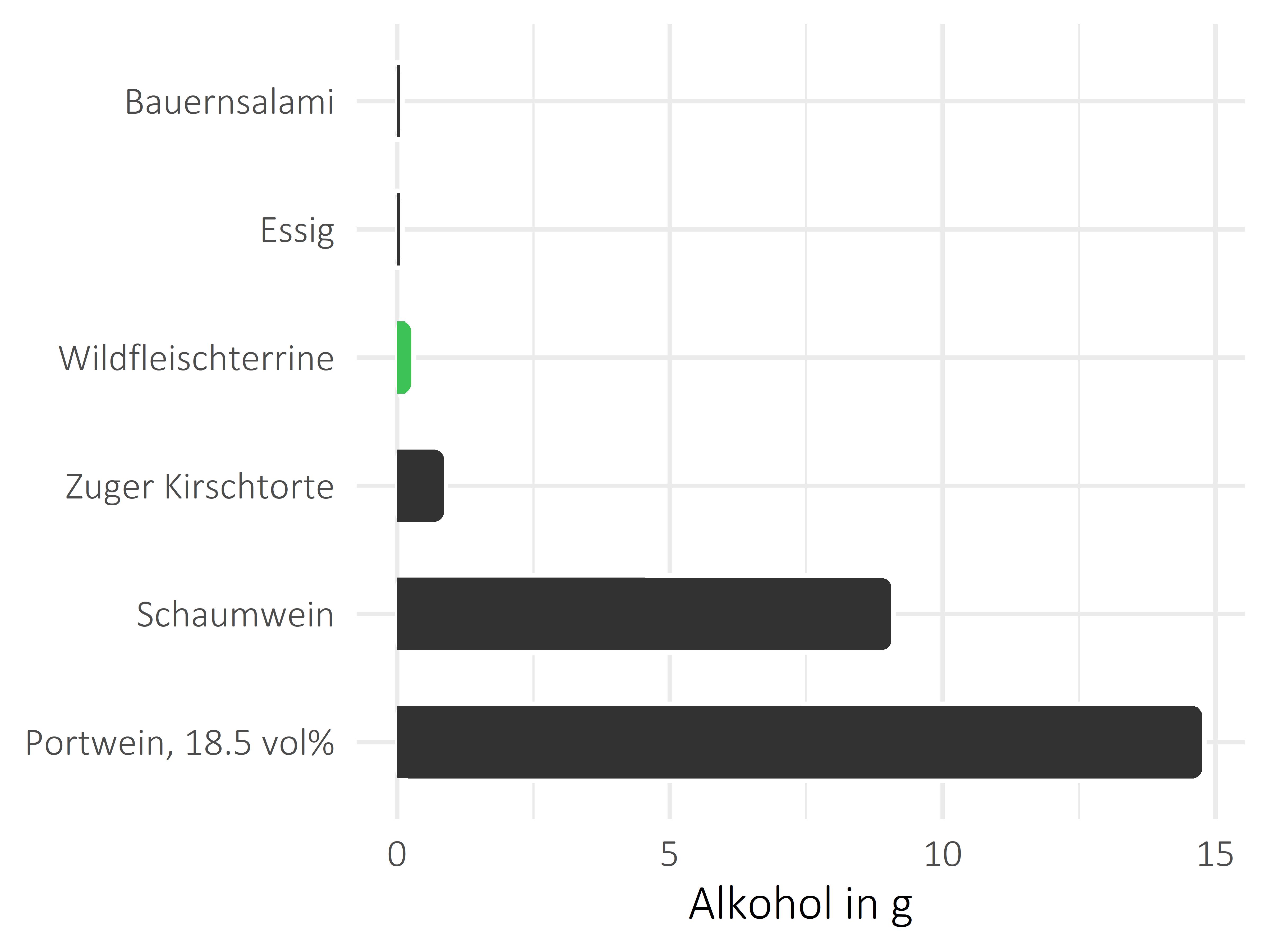 Fleischwaren und Innereien Alkohol