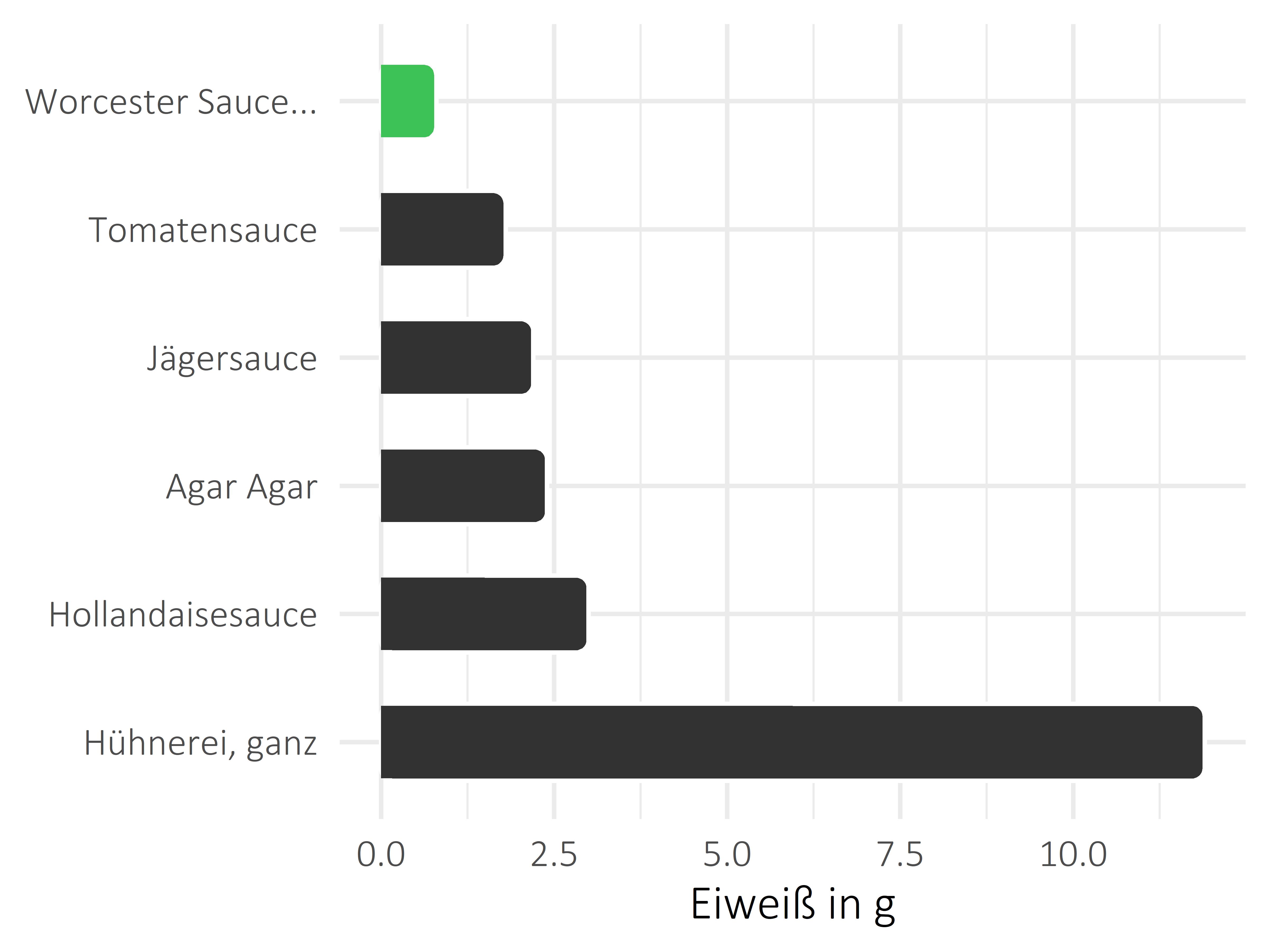 Saucen, Zutaten und Gewürze Protein