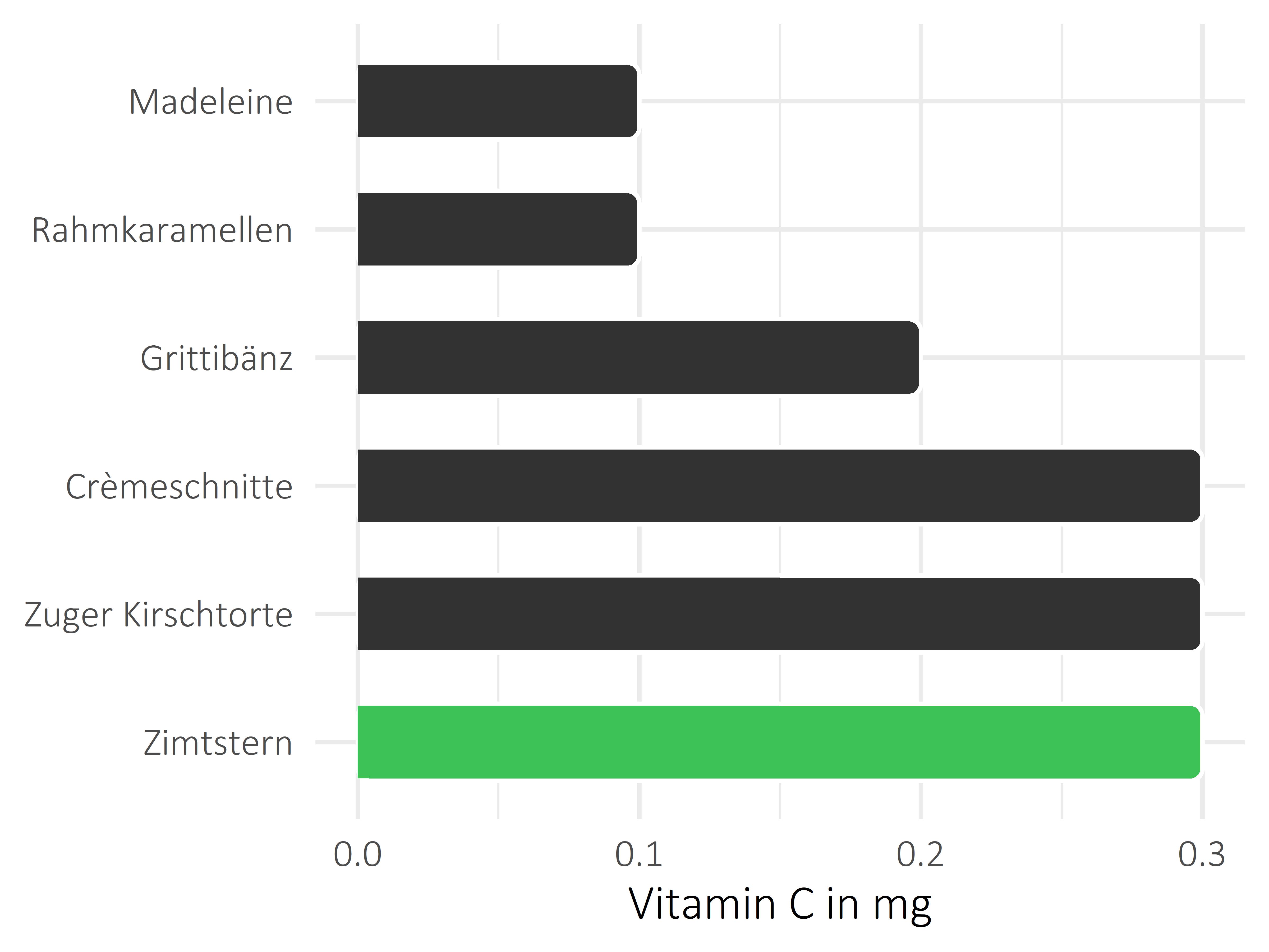 Süßigkeiten Vitamin C