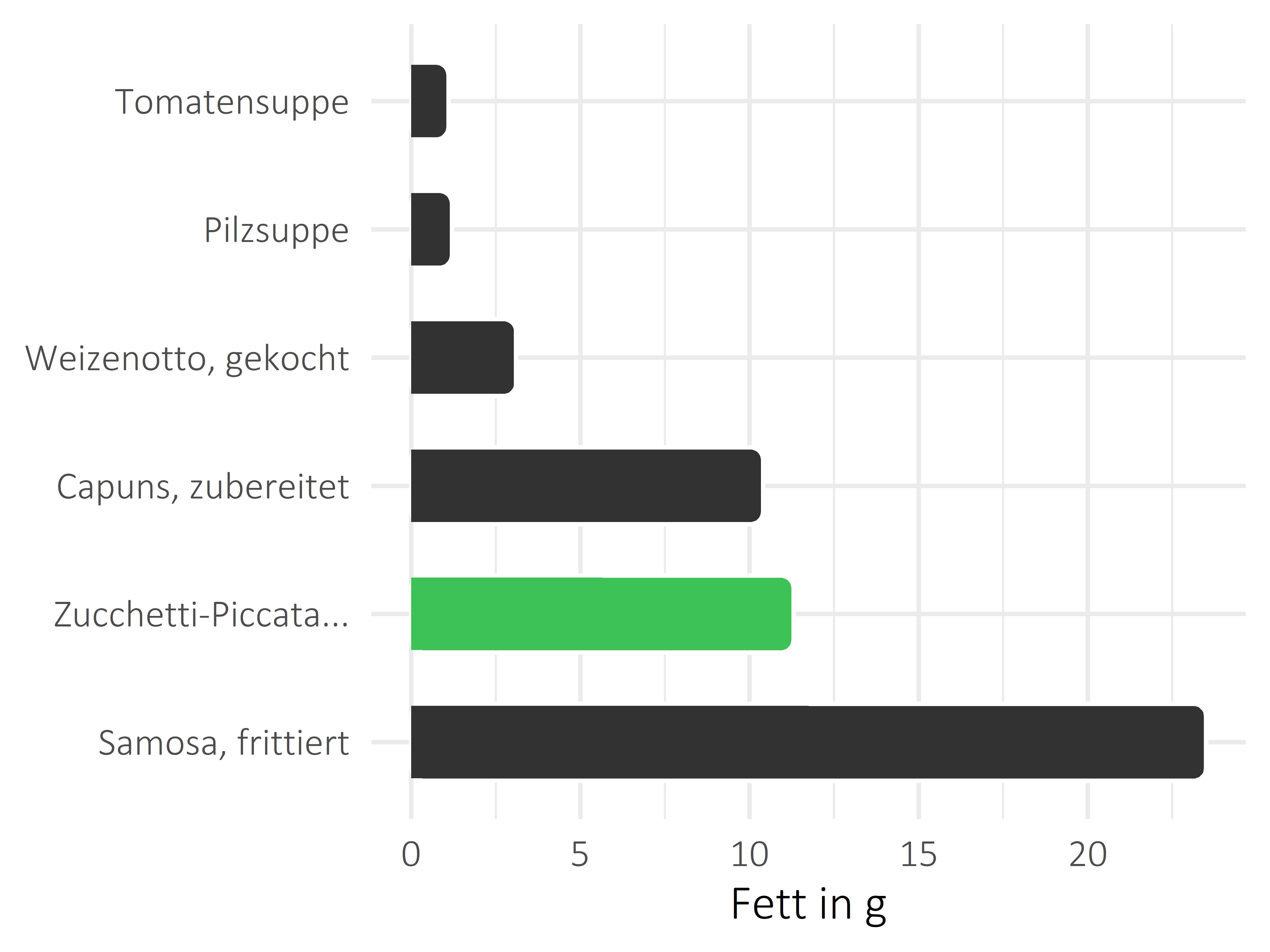 Gerichte Fettanteil