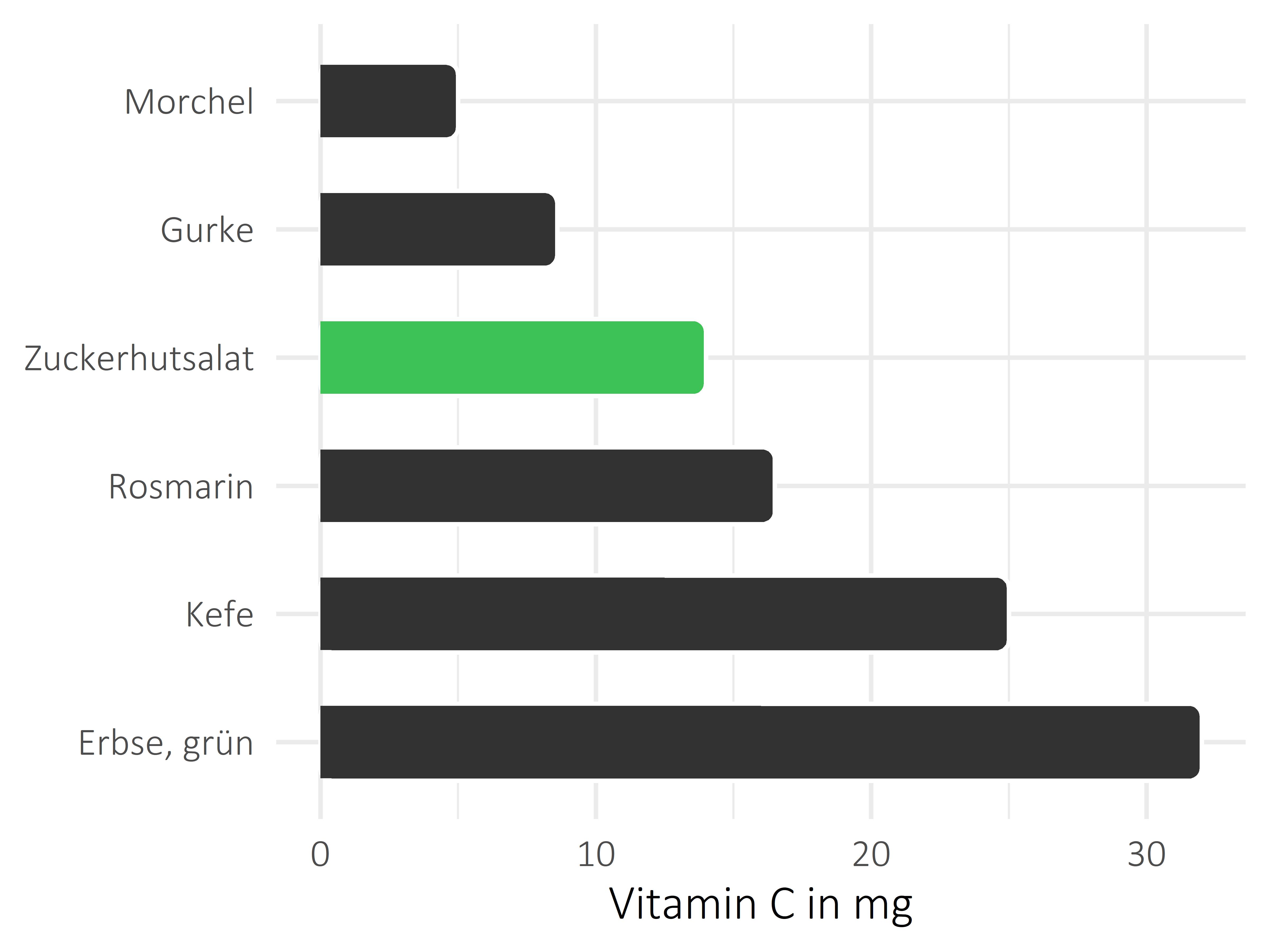 Gemüsesorten Ascorbinsäure