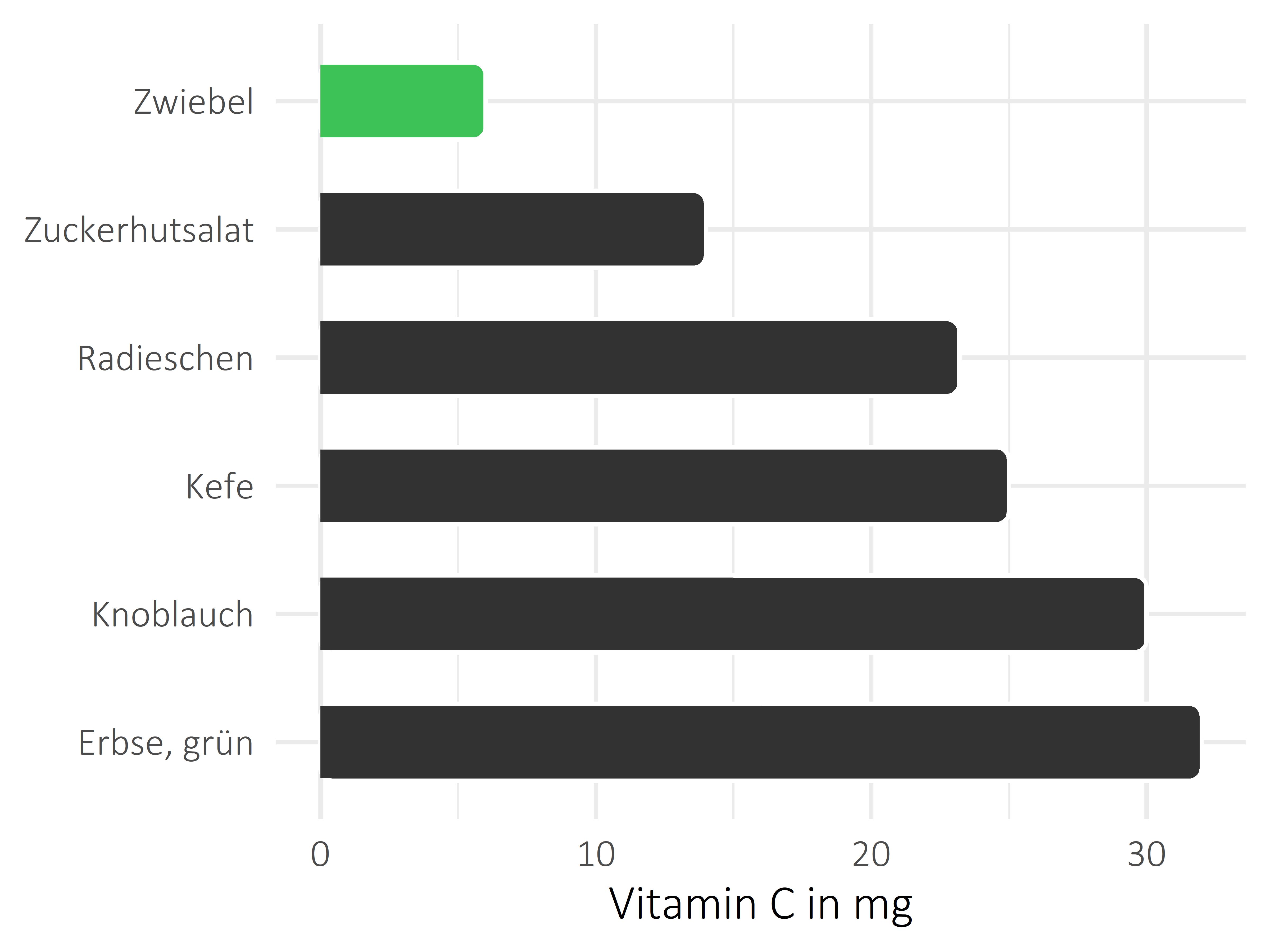 Gemüsesorten Vitamin C