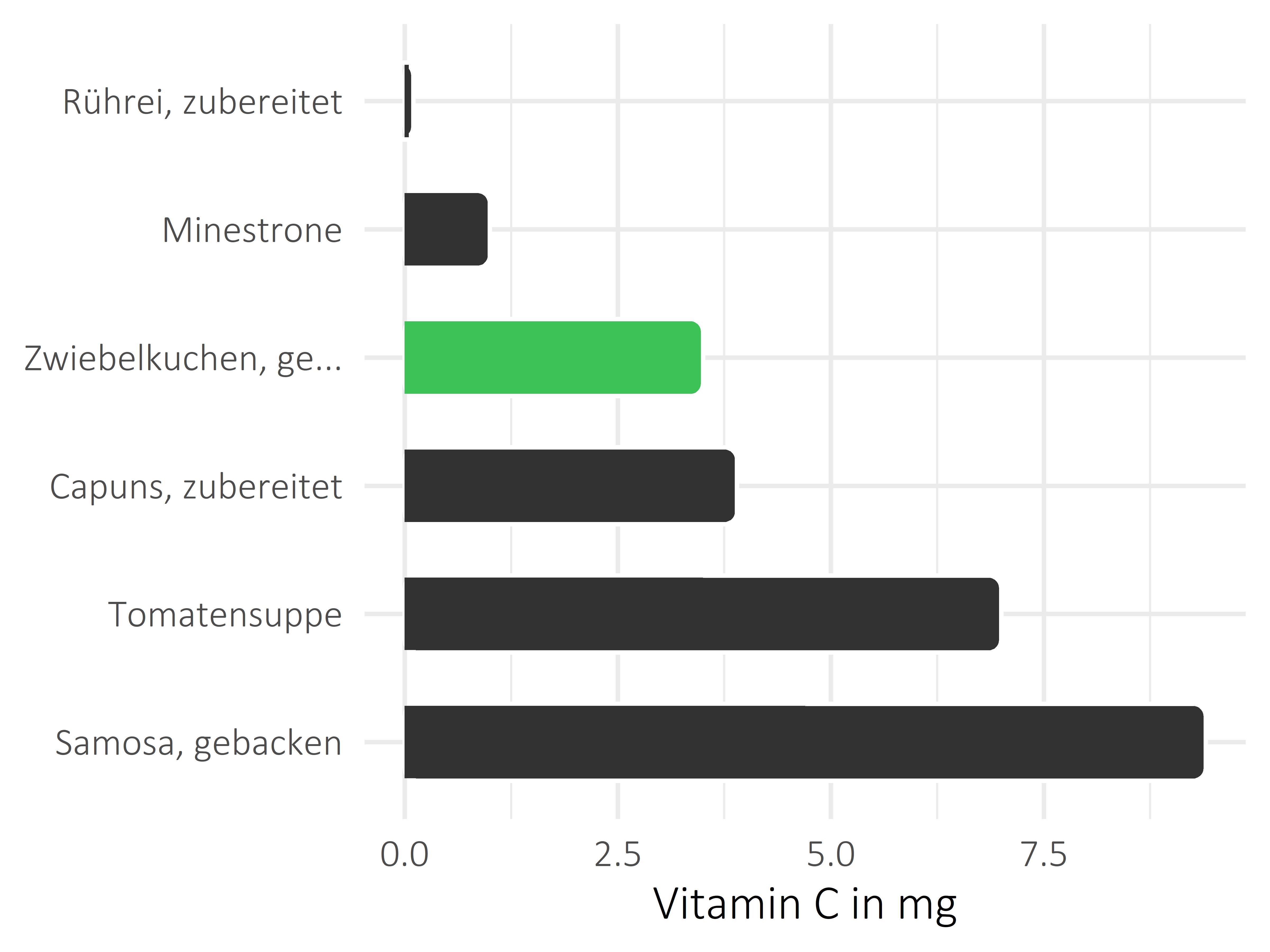 Gerichte Ascorbinsäure