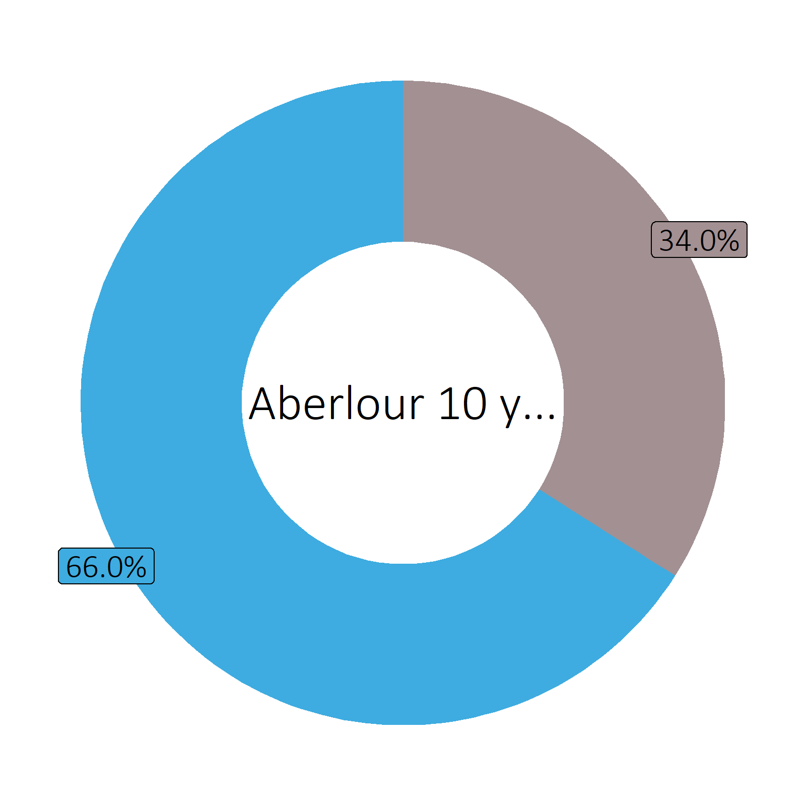 Bestandteile Aberlour 10 years old Malt Scotch Whisky (43 vol%)