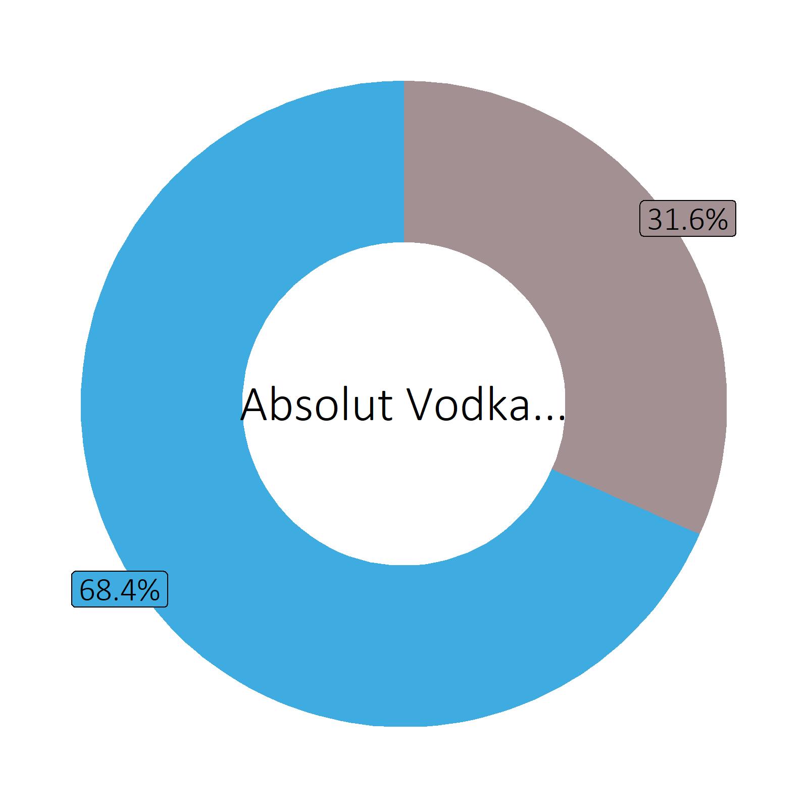 Bestandteile Absolut Vodka (40 vol%)