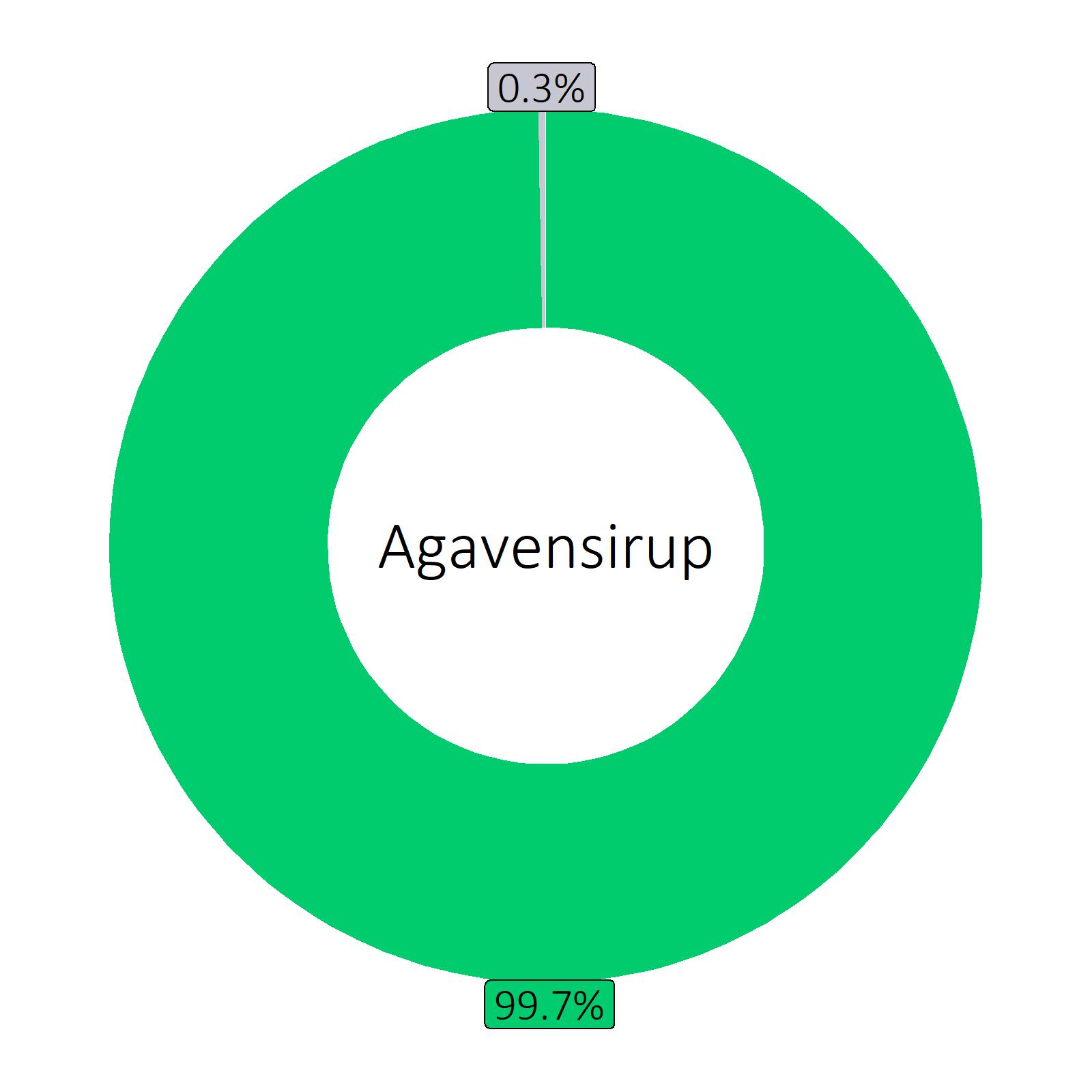 Bestandteile Agavensirup