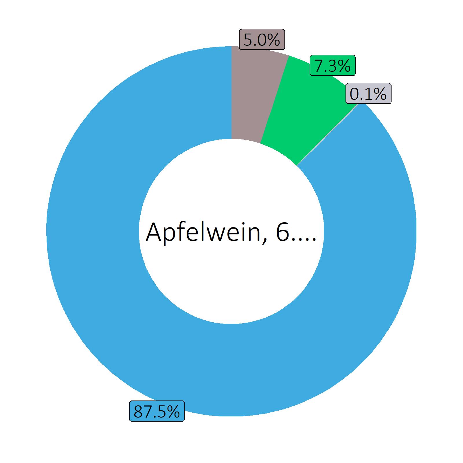 Bestandteile Apfelwein, 6.2 vol%
