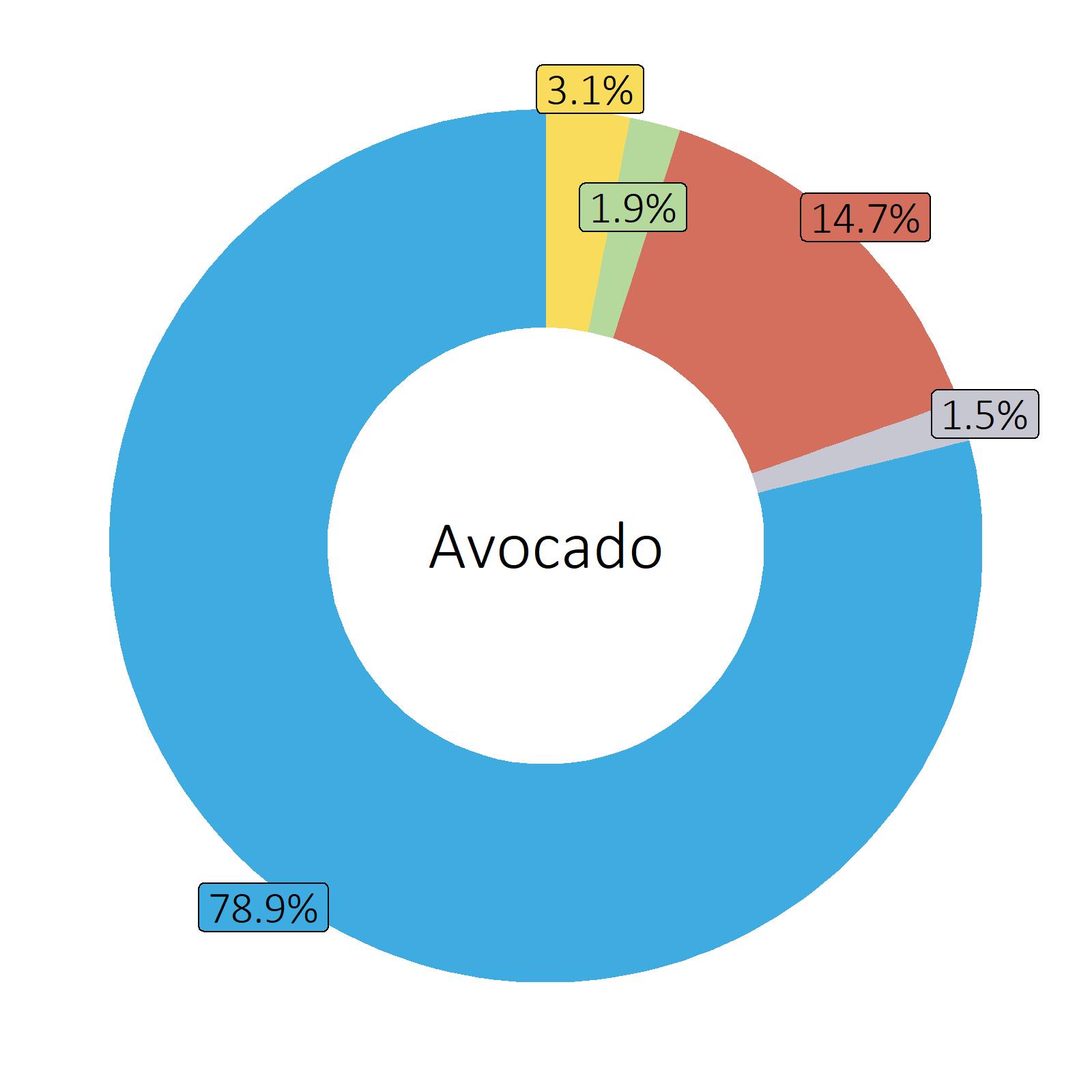 Bestandteile Avocado