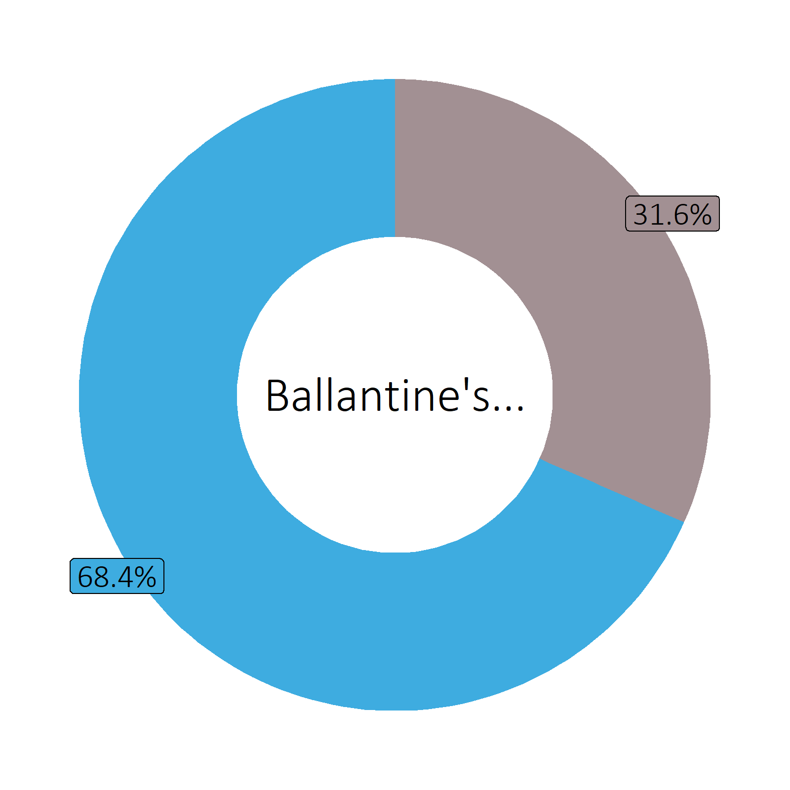Bestandteile Ballantine's Finest blended Scotch Whisky (40 vol%)
