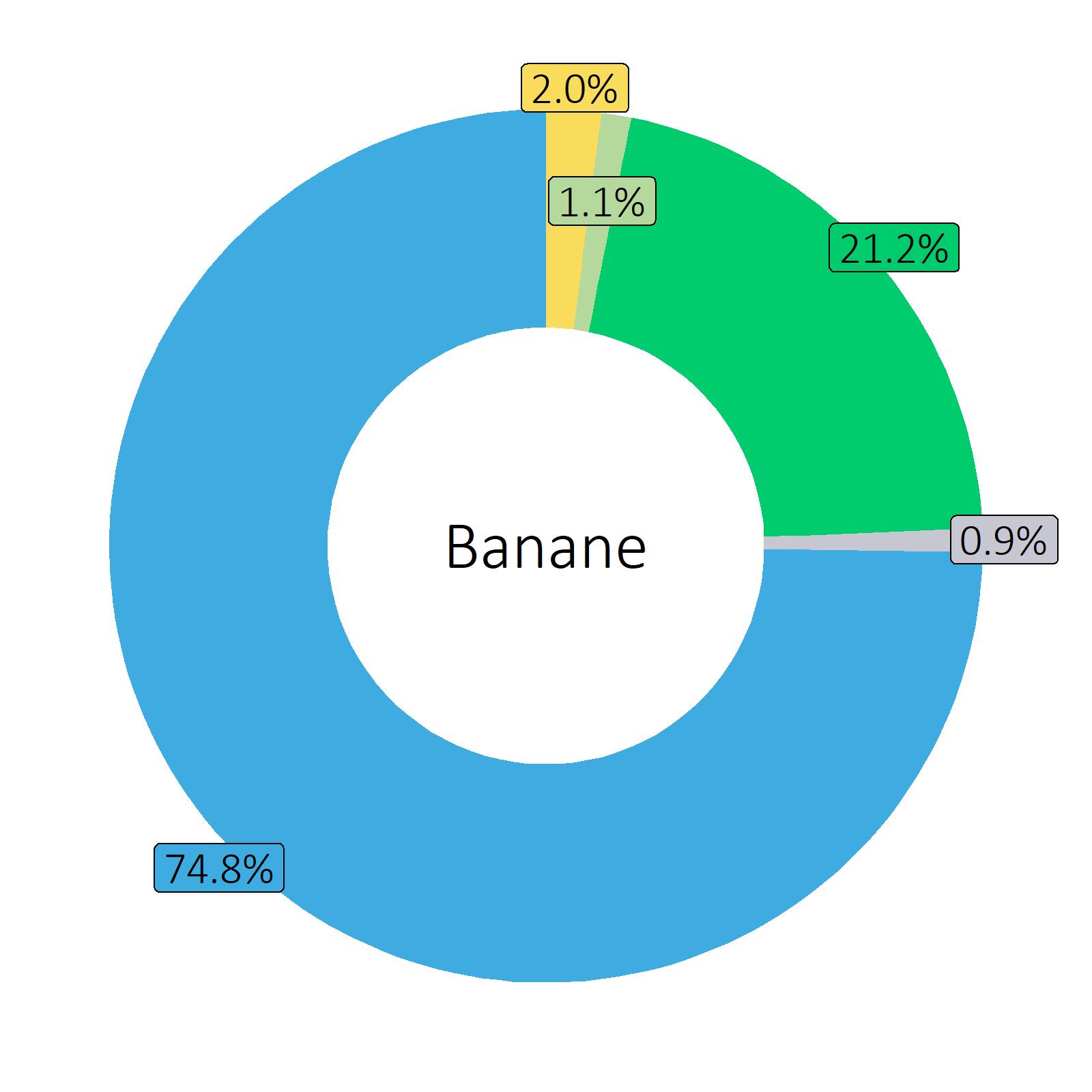 Bestandteile Banane