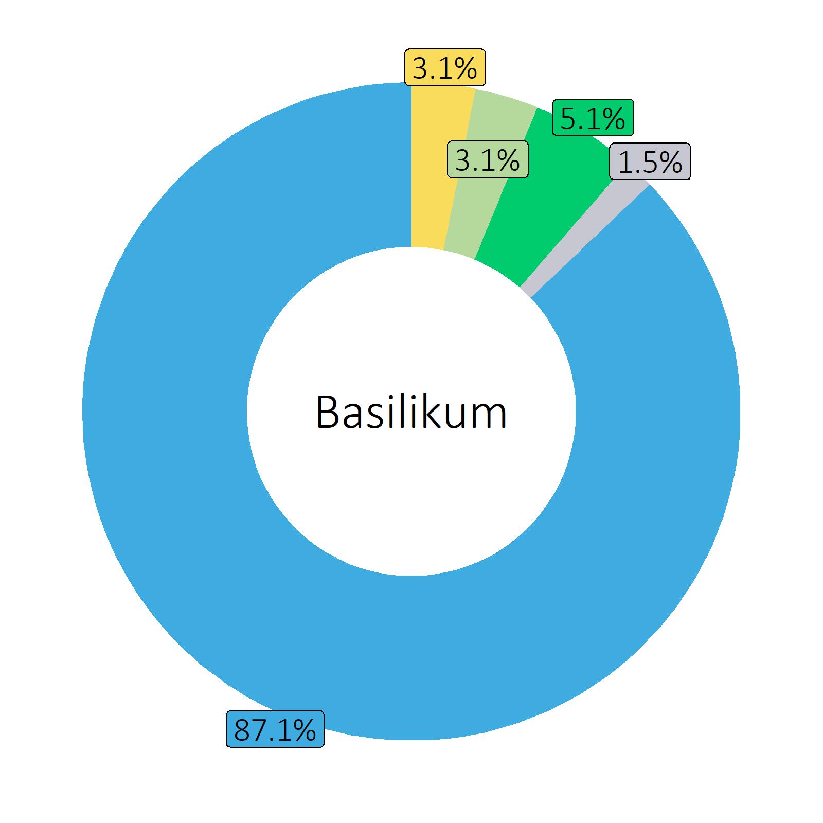Bestandteile Basilikum