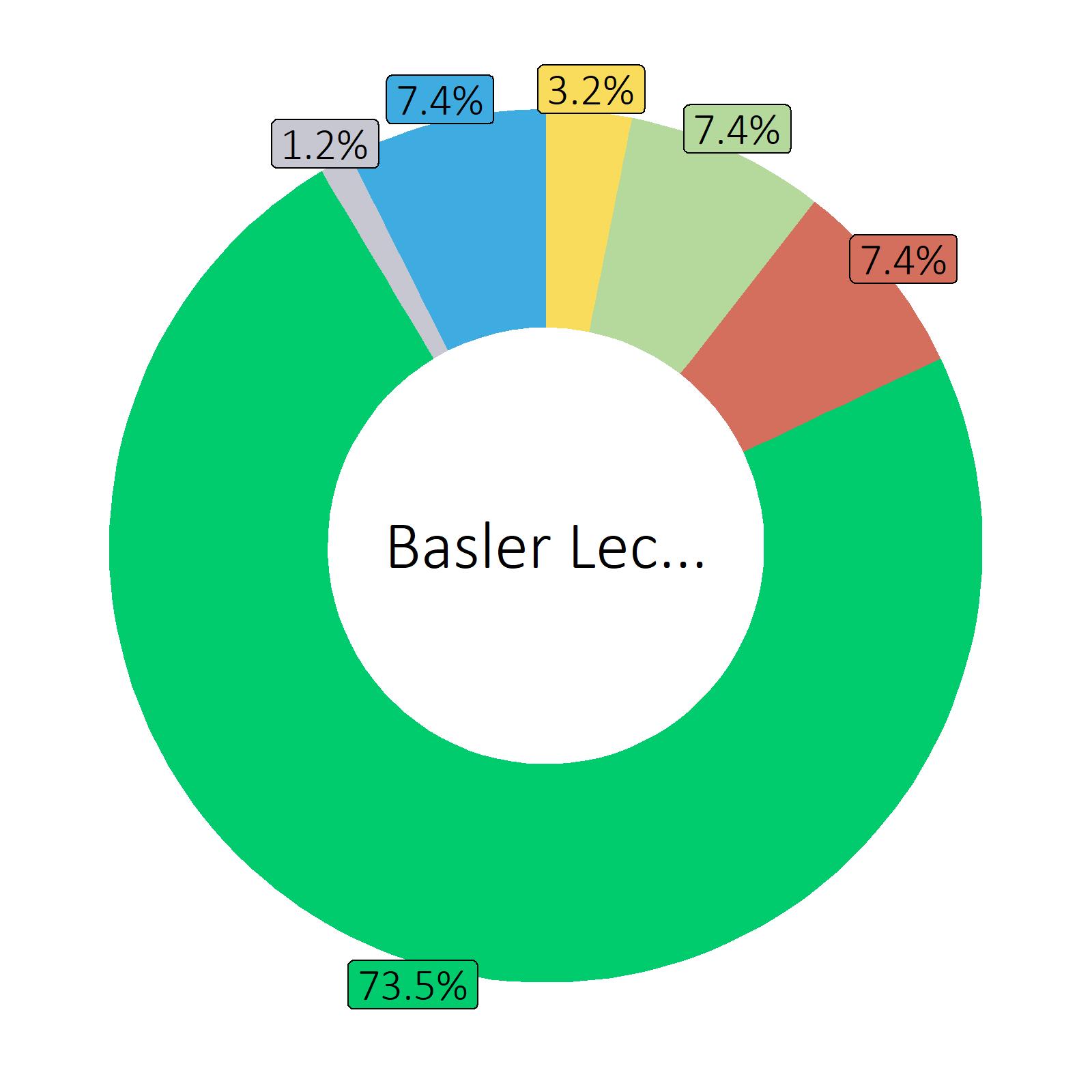 Bestandteile Basler Leckerli