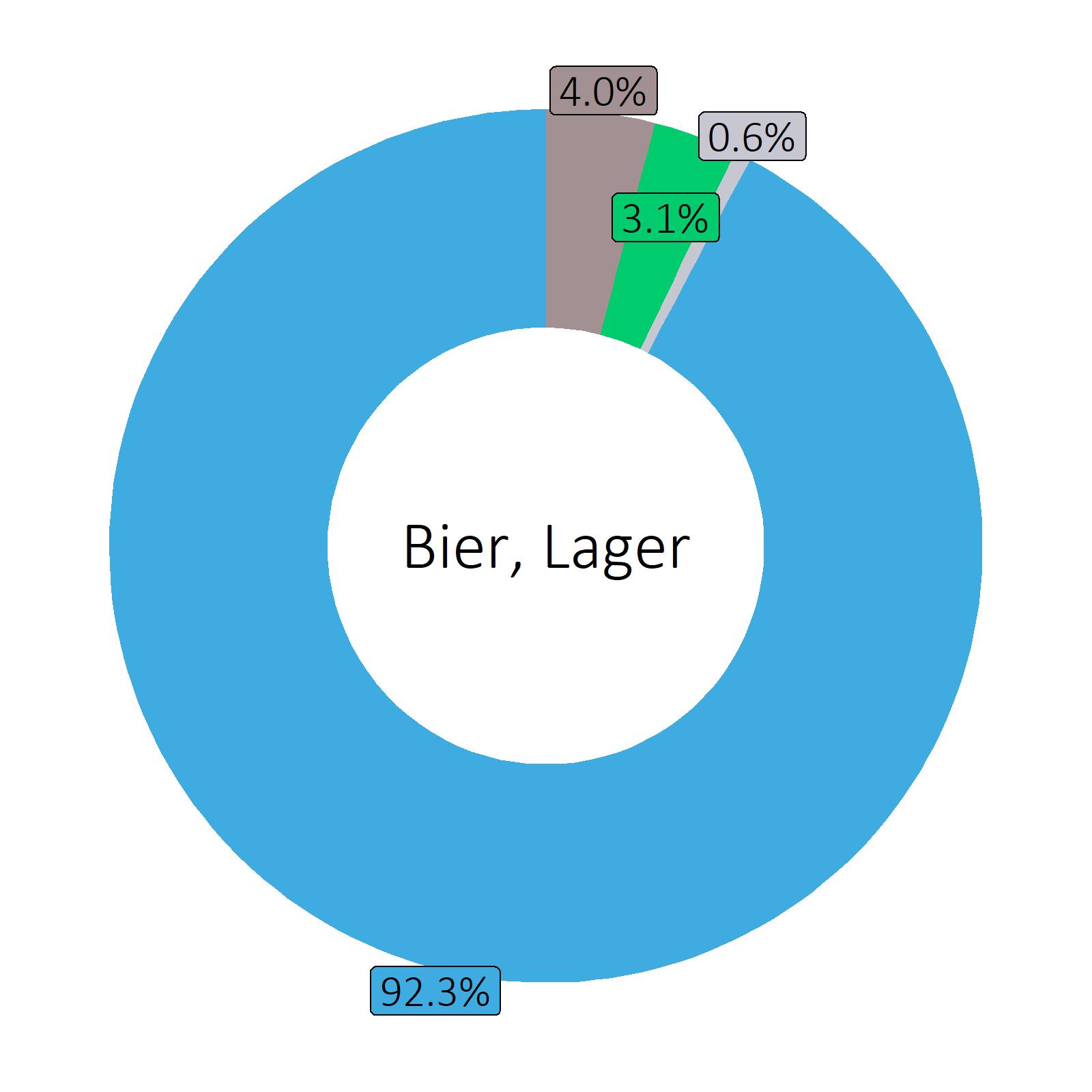 Bestandteile Bier, Lager