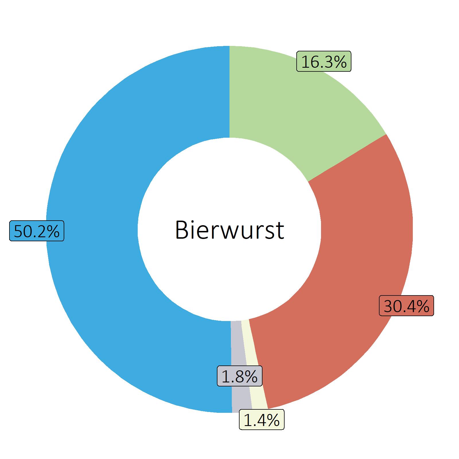 Bestandteile Bierwurst