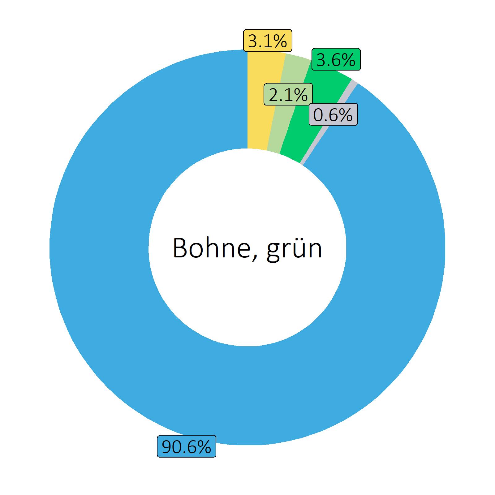 Bestandteile Bohne, grün