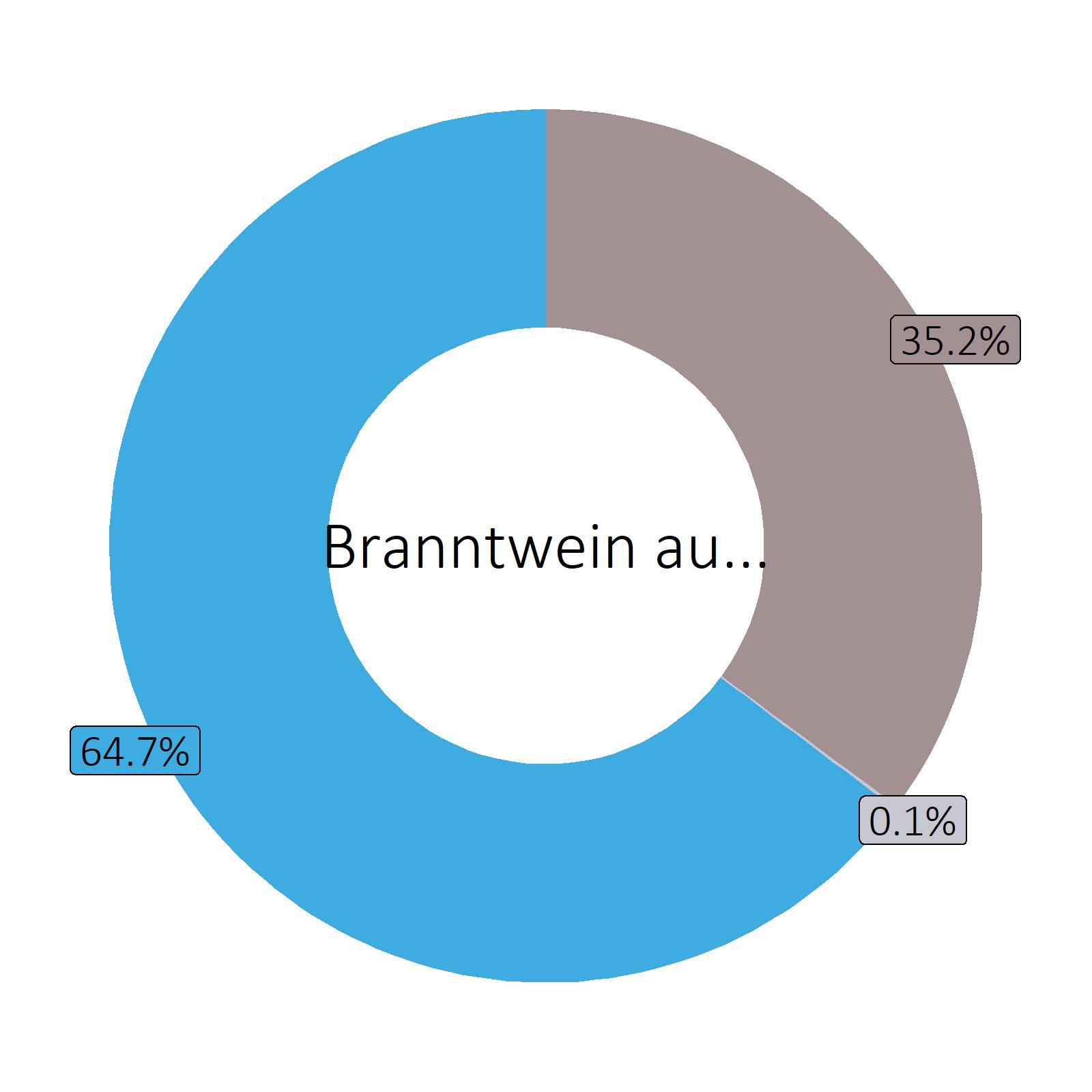 Bestandteile Branntwein aus Getreide, 40 vol% (z.B. Whisky)