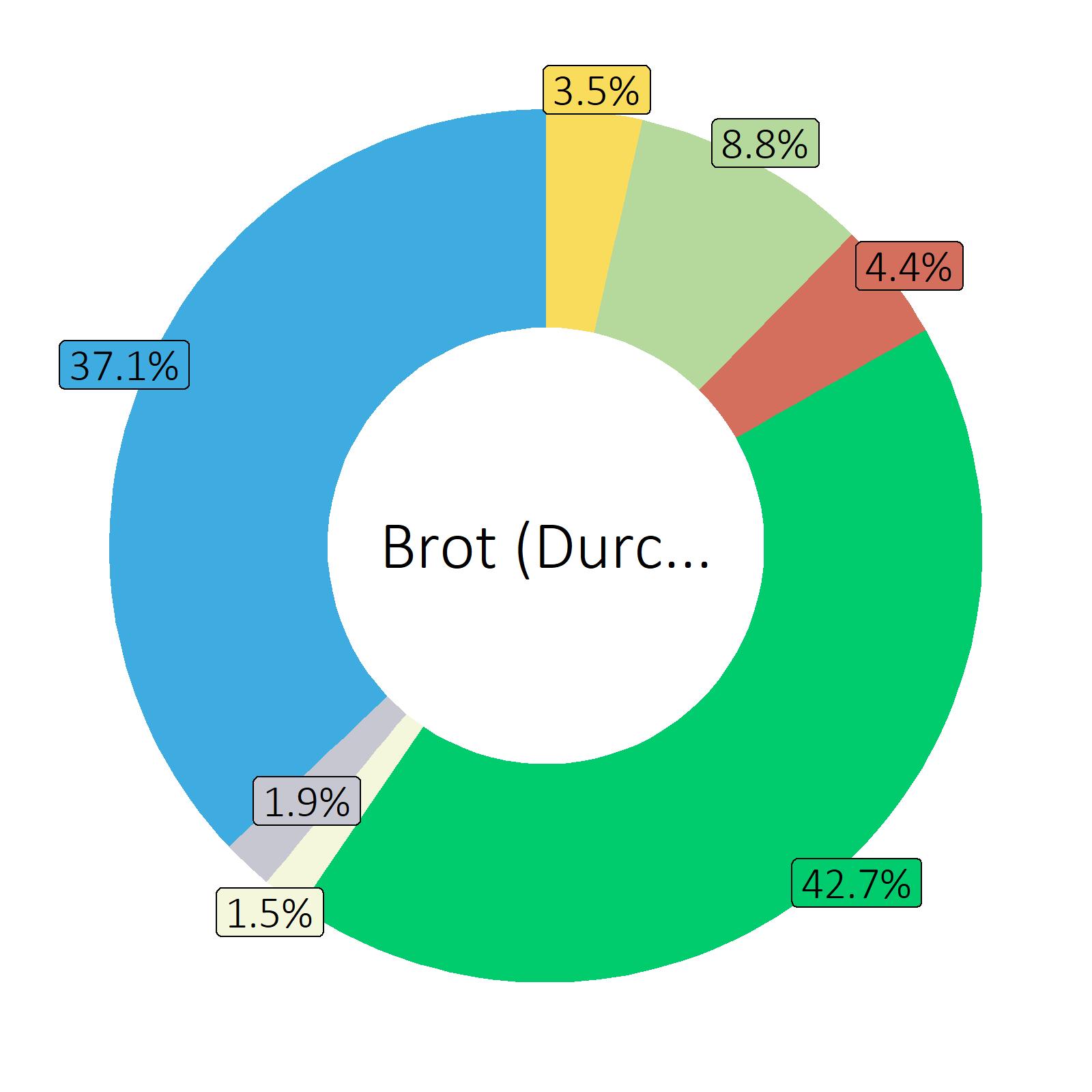 Bestandteile Brot (Durchschnitt)