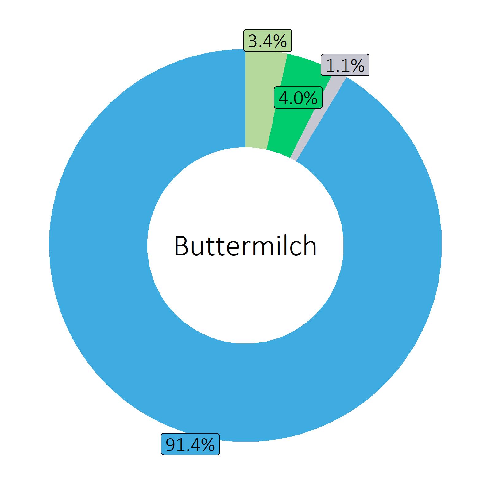 Bestandteile Buttermilch