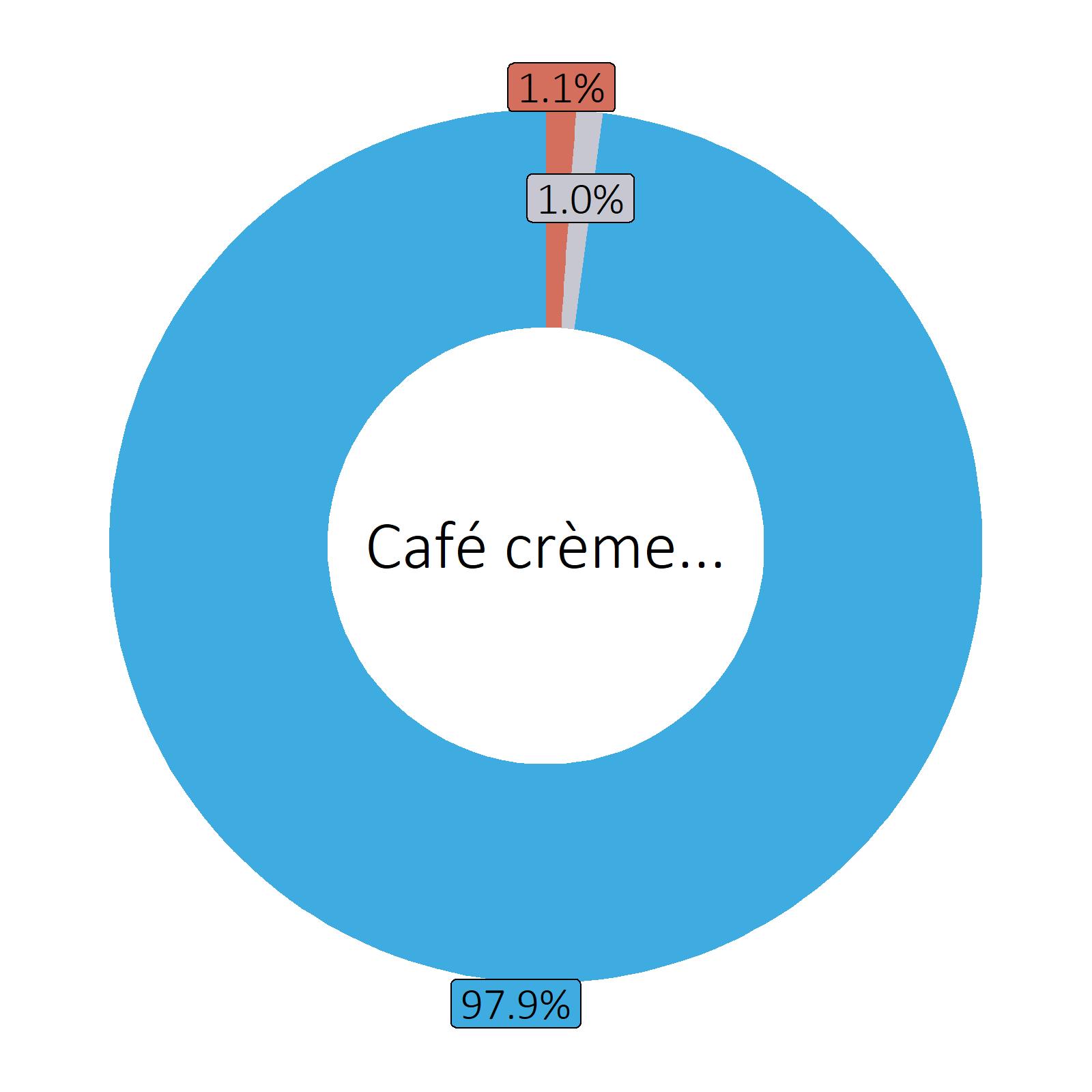Bestandteile Café crème, ungezuckert
