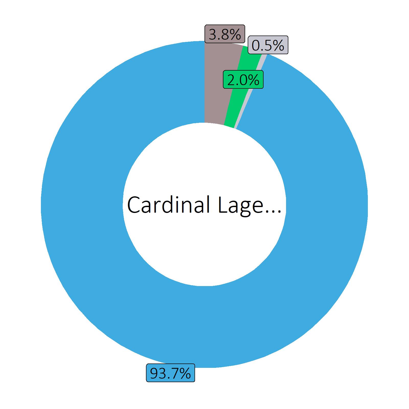 Bestandteile Cardinal Lager (4.8 vol%)