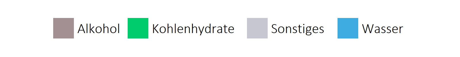 alkoholhaltige Getränke Inhaltsstoffe horizontale Legende