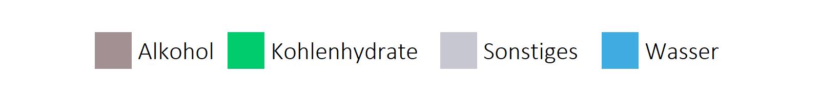 alkoholhaltige Getränke Bestandteile horizontale Legende