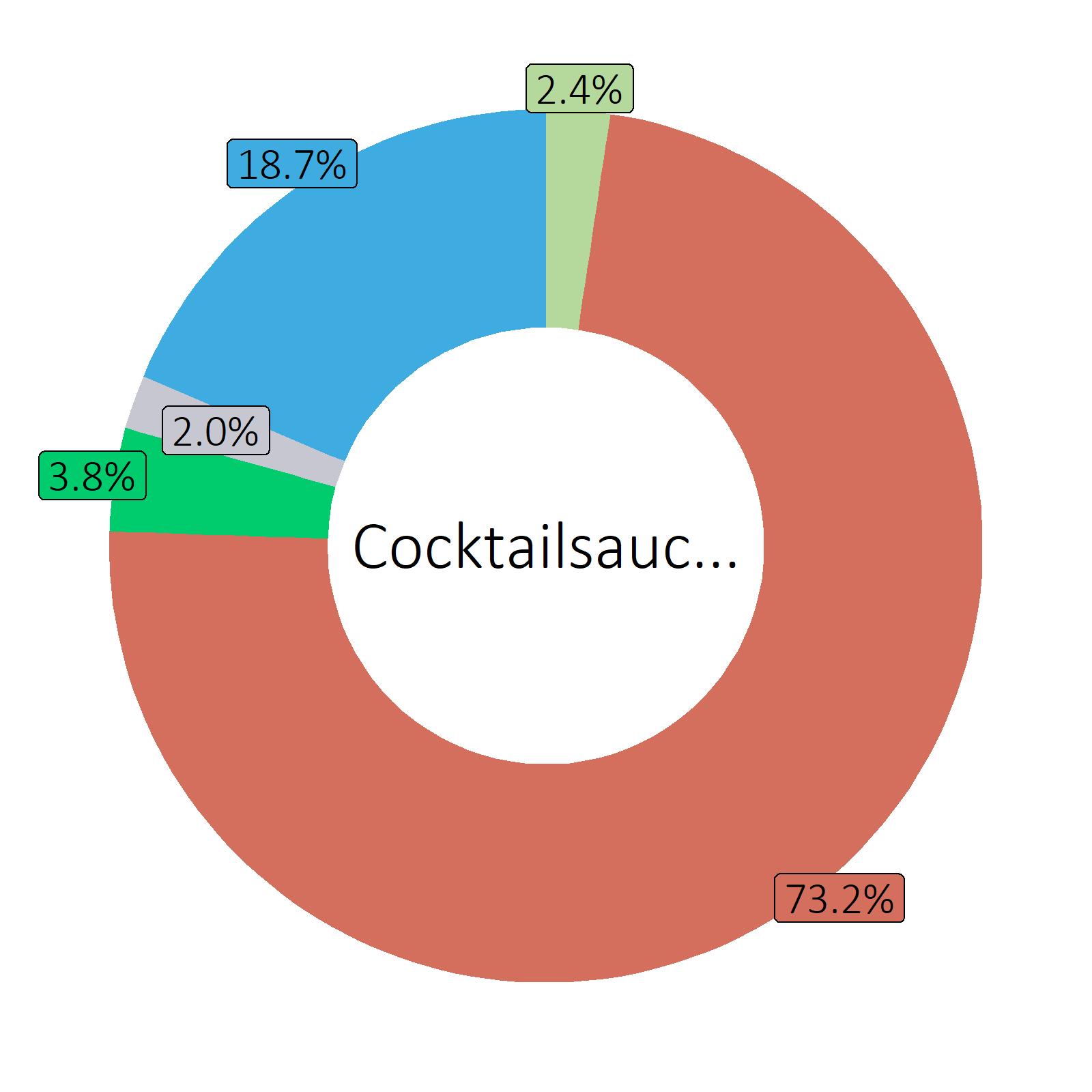 Bestandteile Cocktailsauce, selbst zubereitet mit Rapsöl-Mayonnaise
