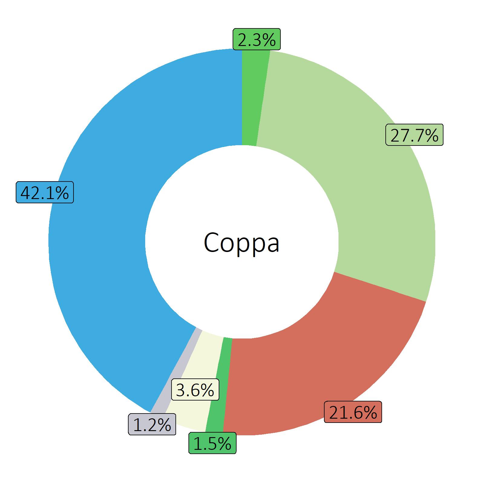 Bestandteile Coppa
