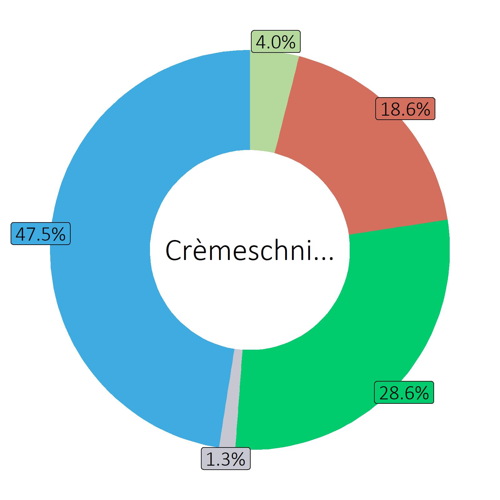 Bestandteile Crèmeschnitte